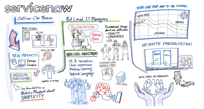 Meetings workinbg up to keynote presentaions