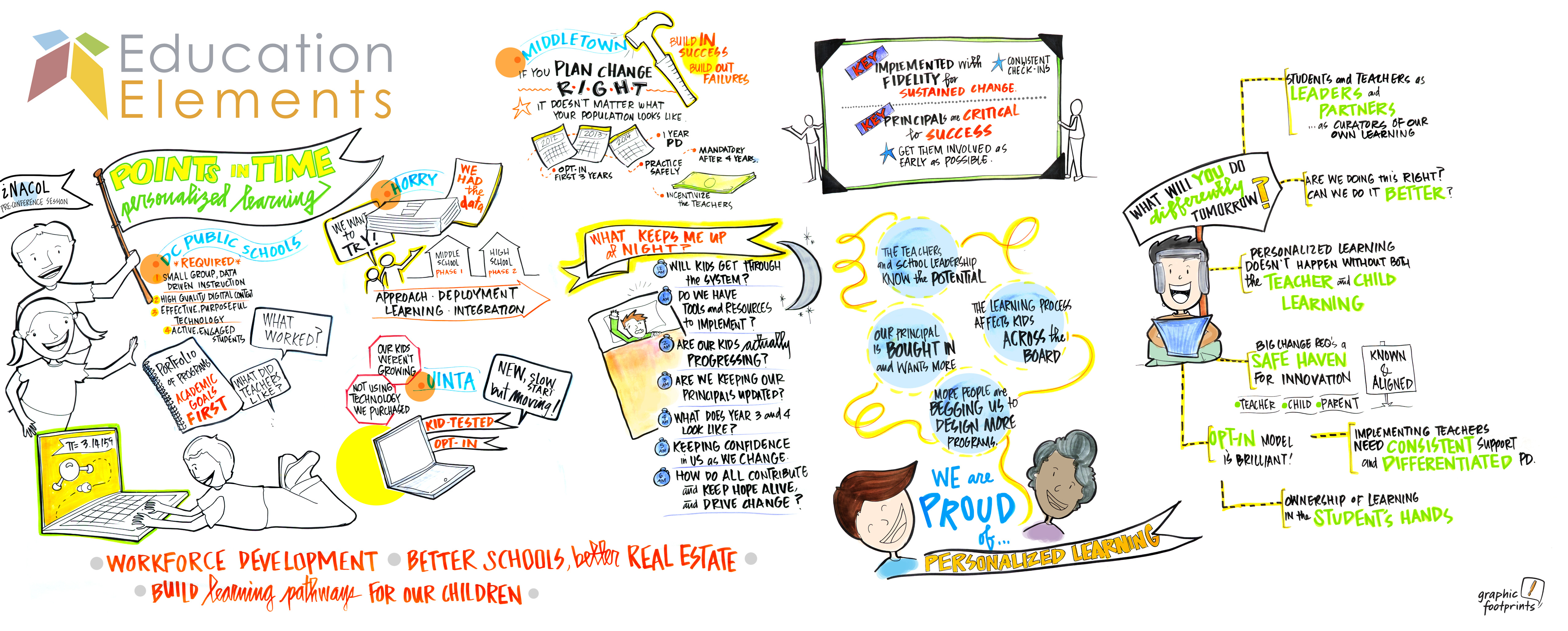 Graphic Recording: Education
