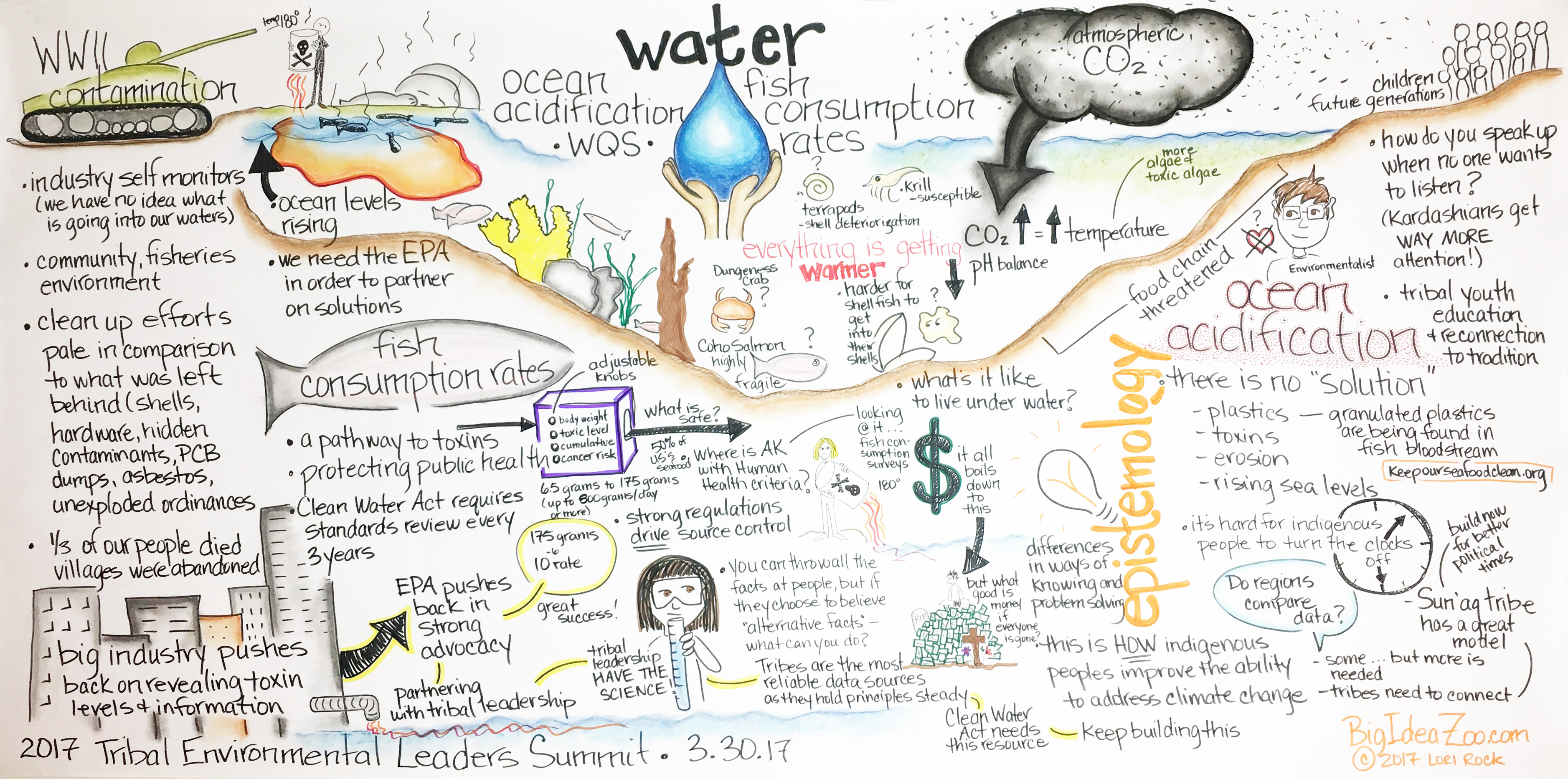 Earth Resources - Environmental Summit
