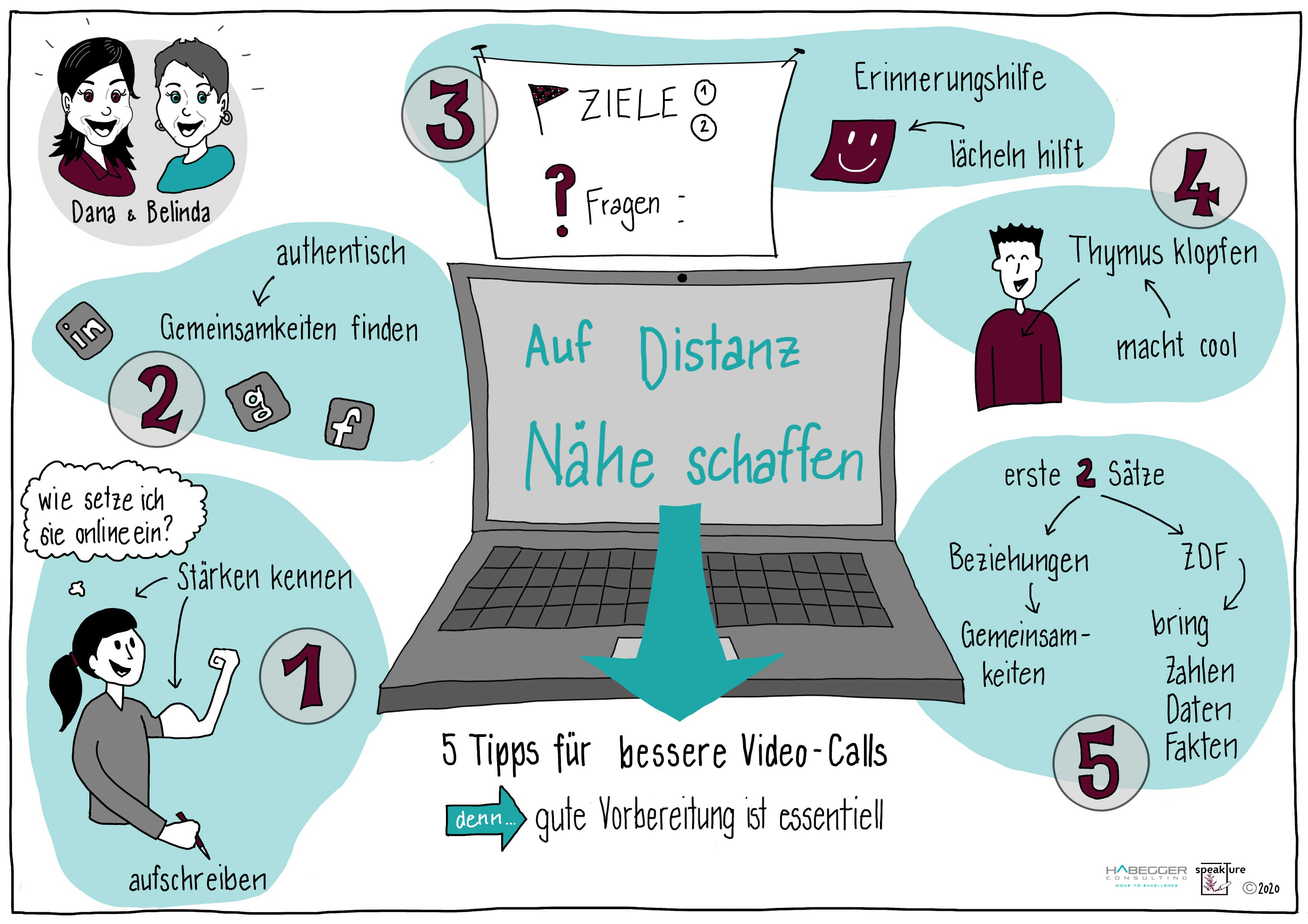 5 tips for better video calls live scribing