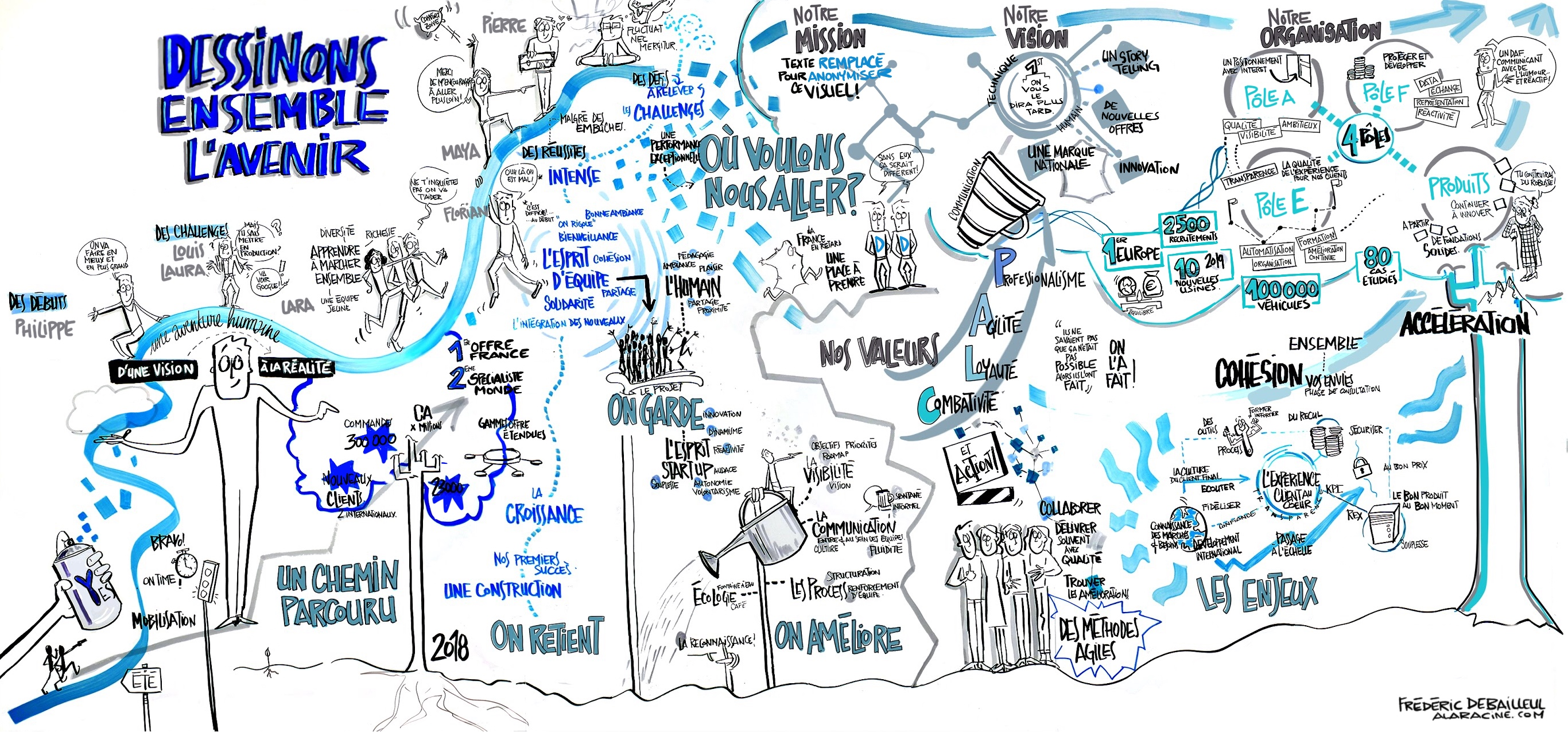 One day graphic recording  foam board 140x300cm