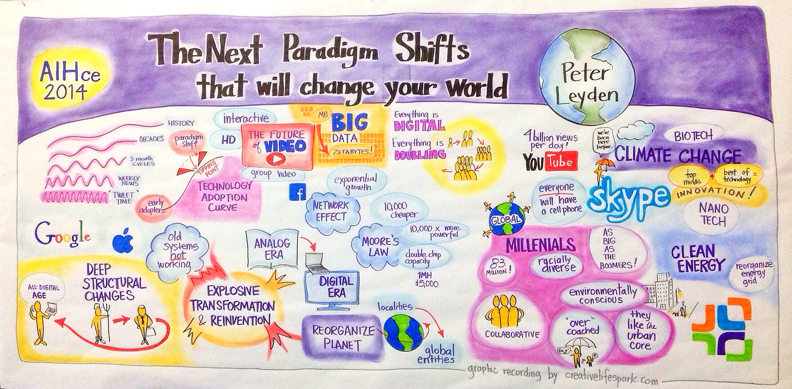 AIHce The Next Paradigm Shifts that Will Change Your World