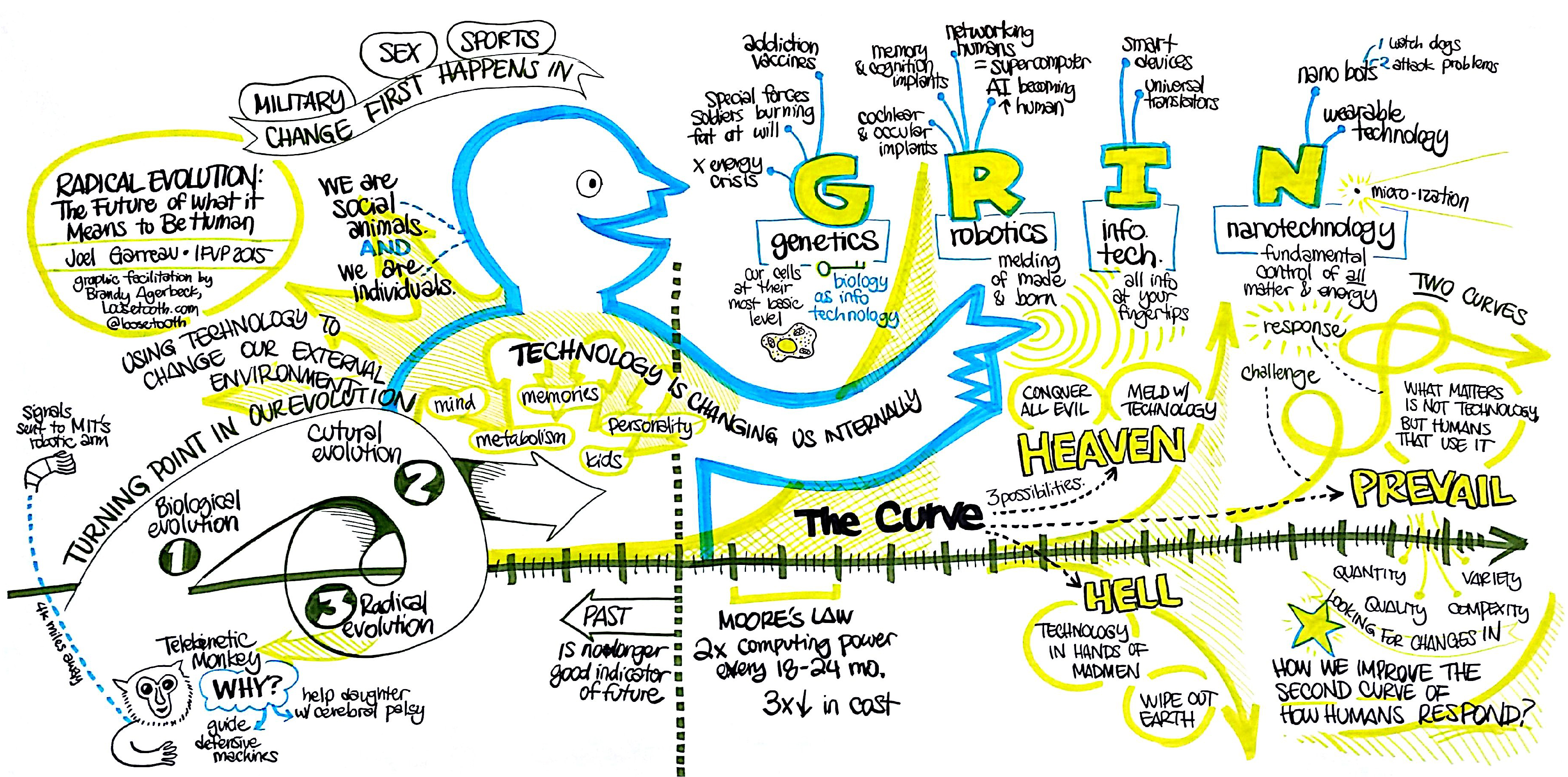 Finished chart of Joel Garreau's opening keynote at IFVP 2015 in Austin