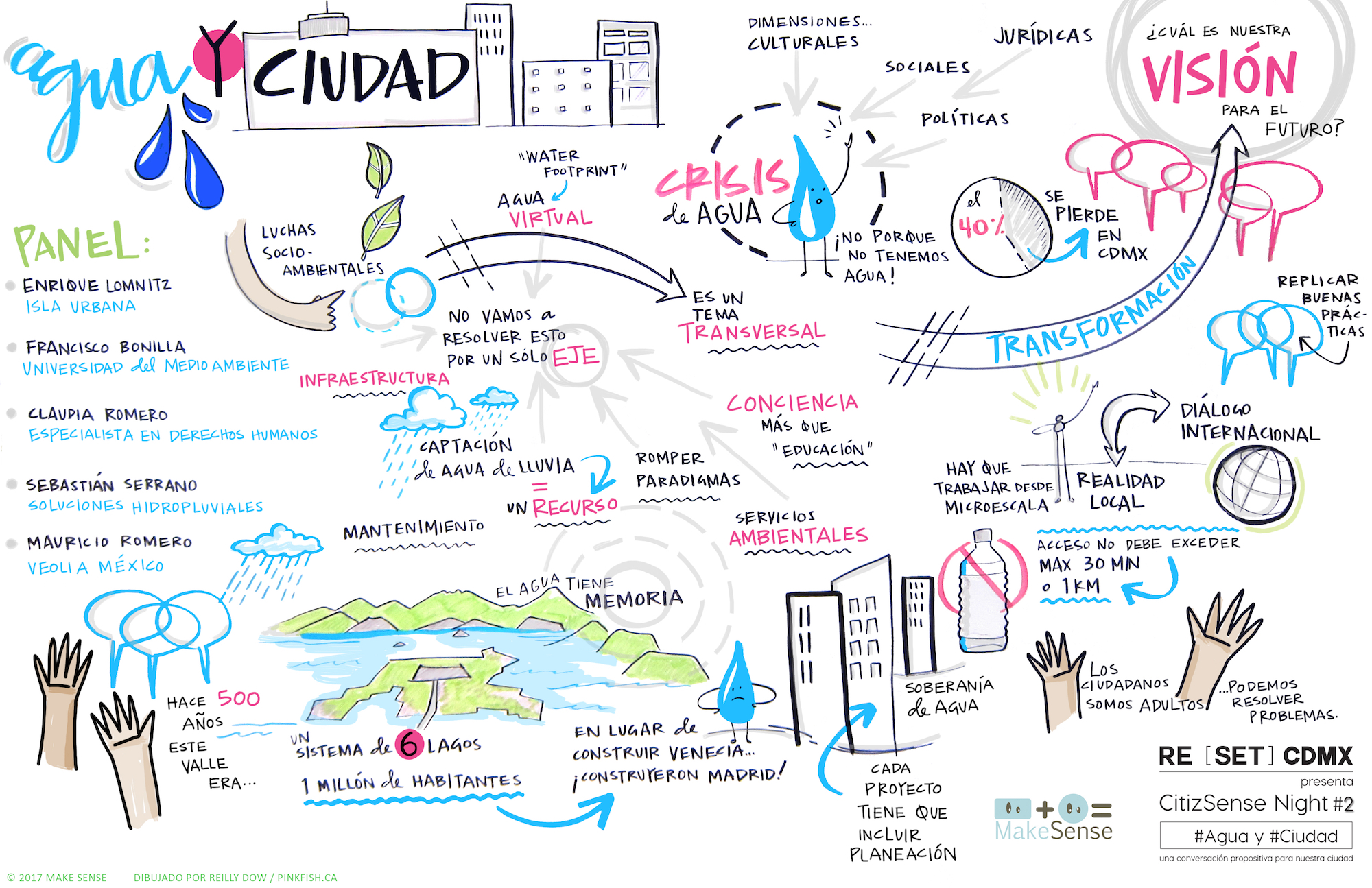 Panel presentation on water issues in Mexico City, graphic recording.