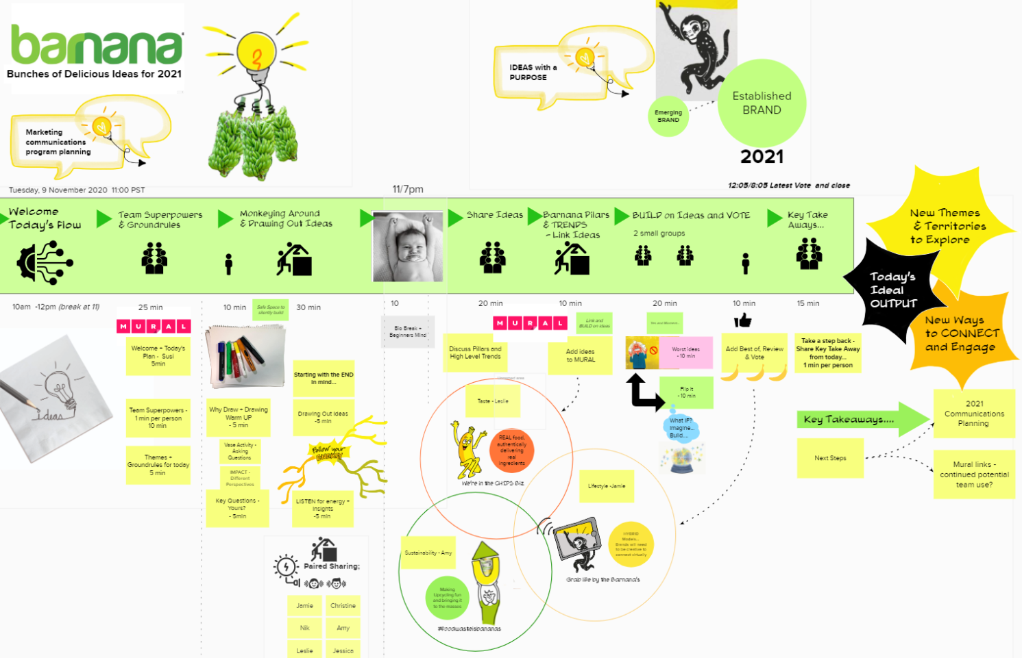Brand Brainstorming Session Planning