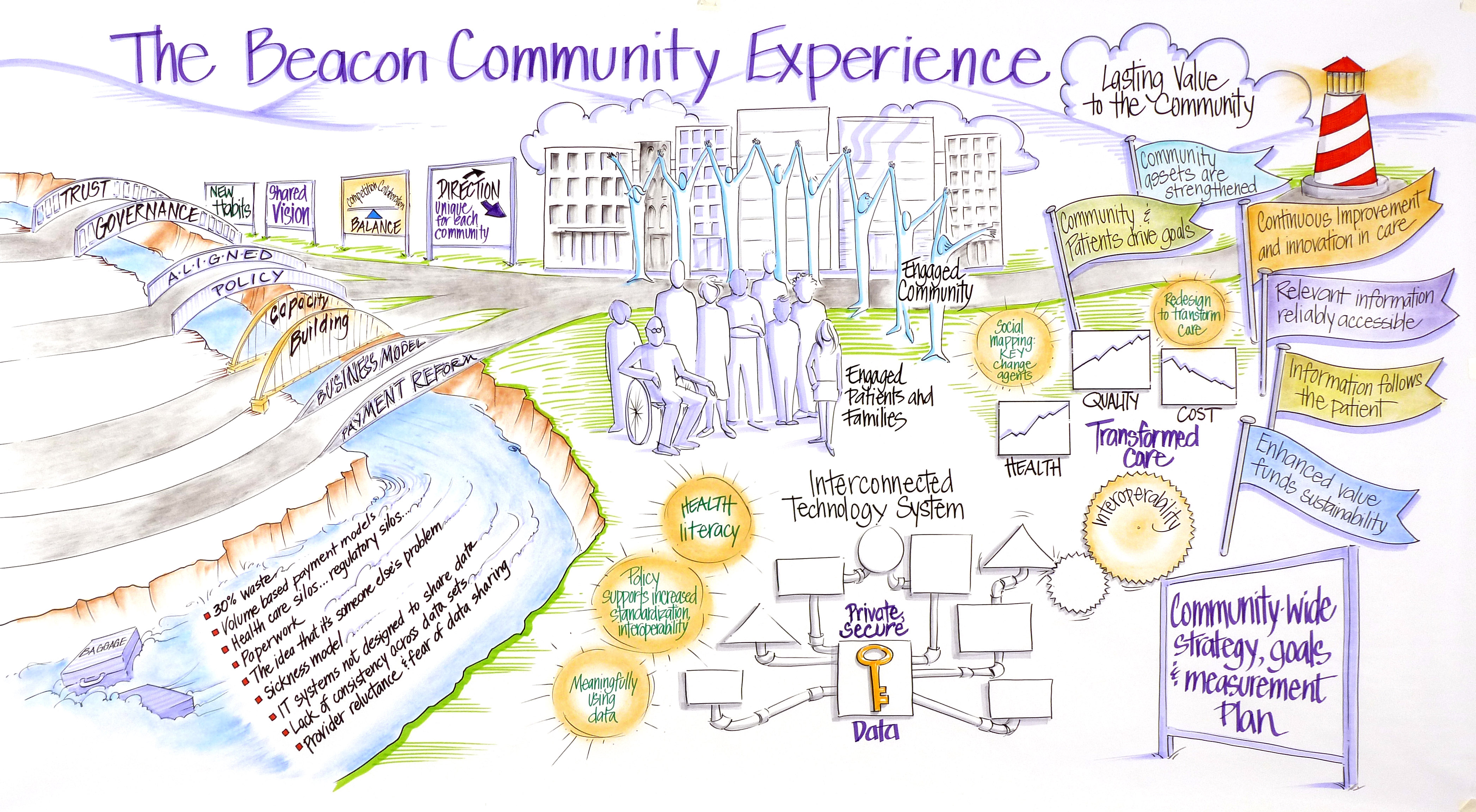 Vision for future of community healthcare