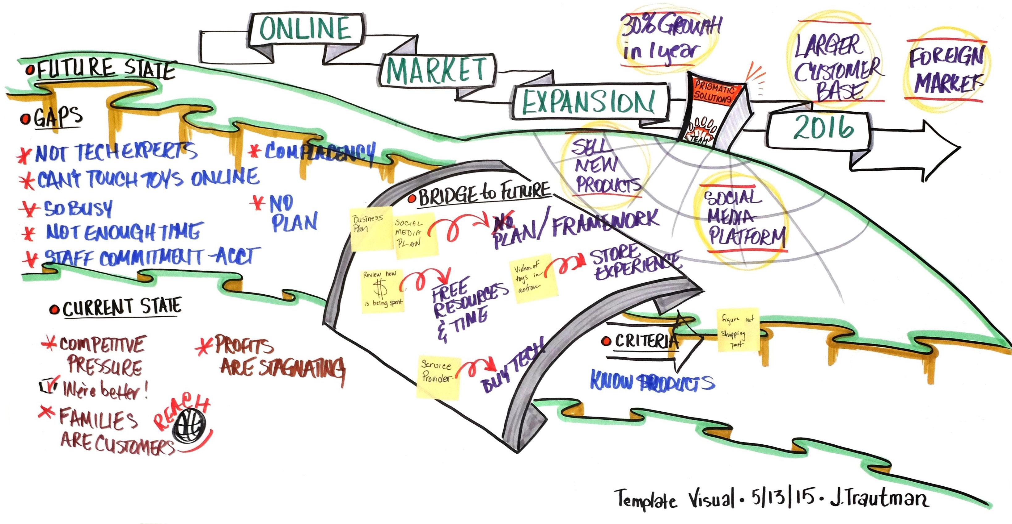 Gap Analysis Facilitation Workshop by Jenny Trautman