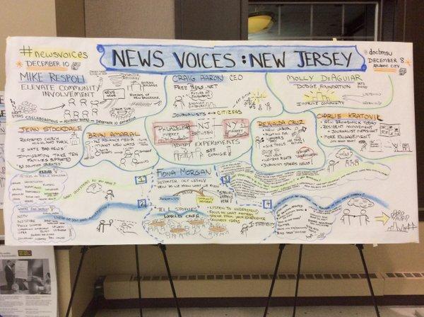 Graphic recording at Rutgers News Voices event Nov 15