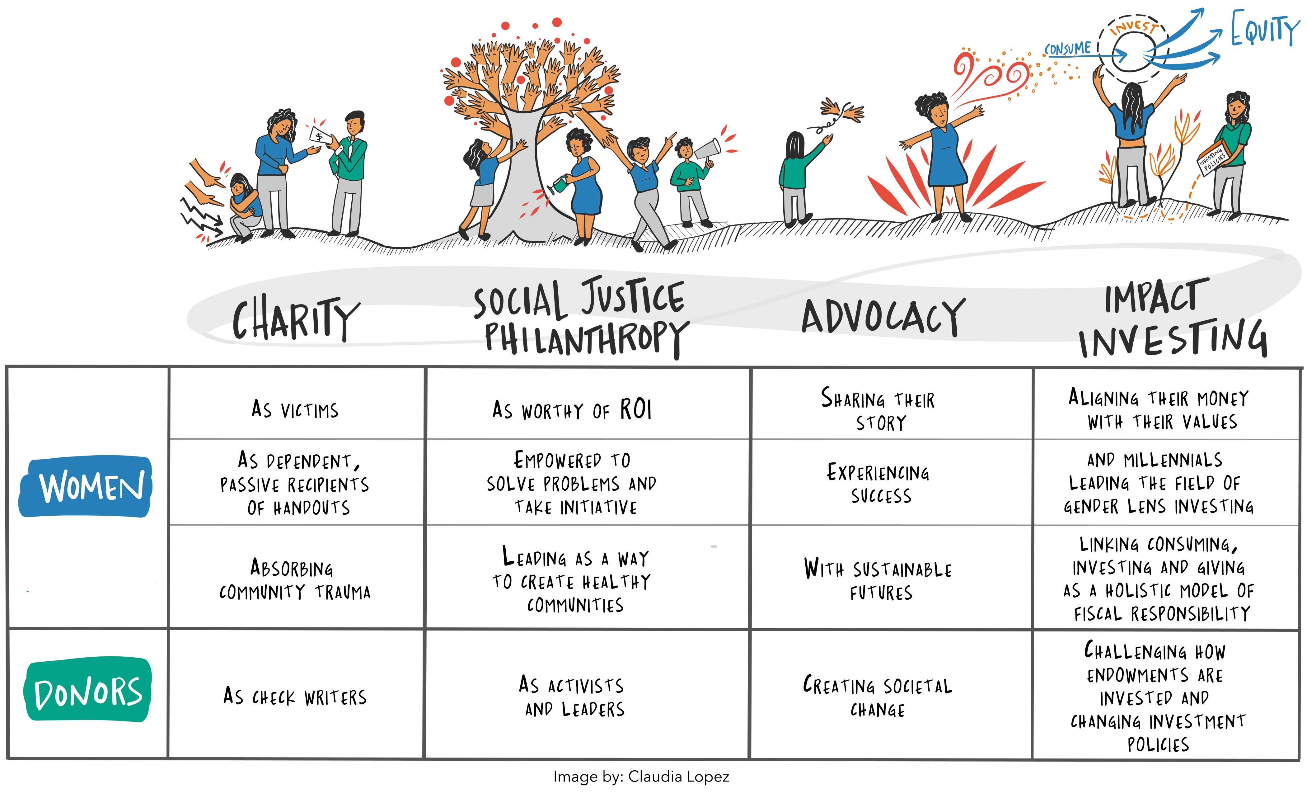Charity to Impact Investment Illustrated Chart created for a book by Tuti B. Scott