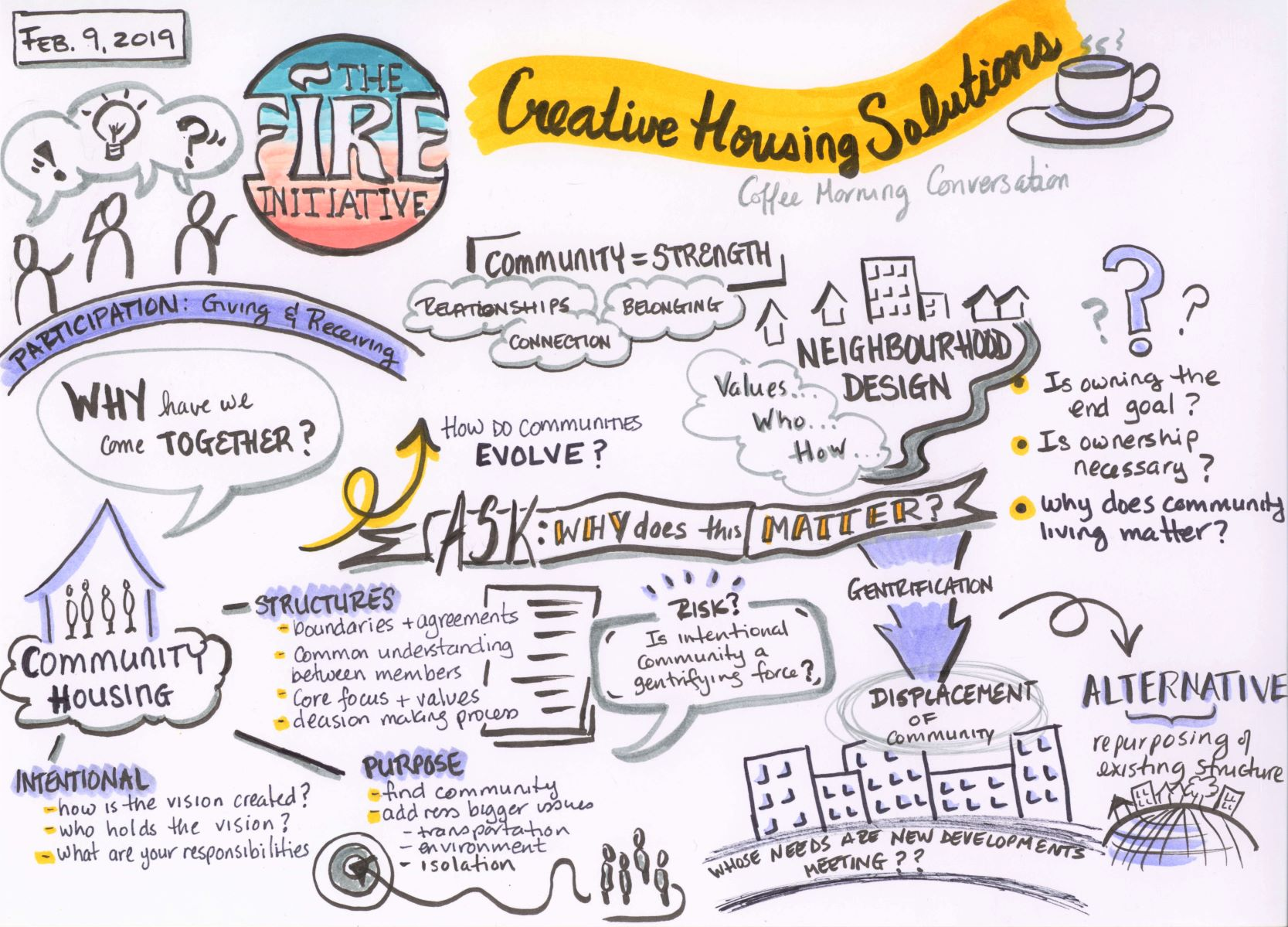 Sketchnote - Comunity Conversation - FIRE initiative