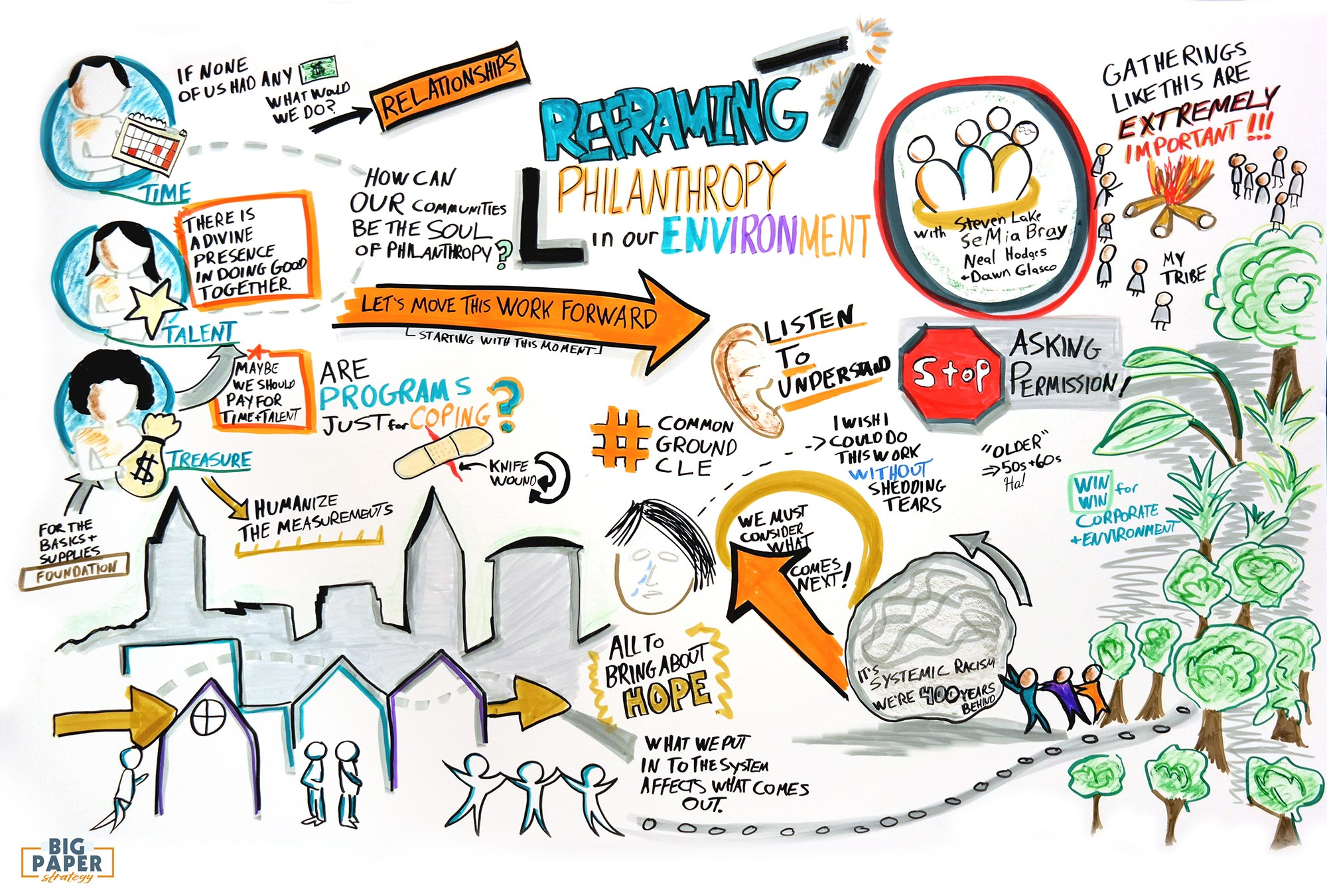 Community Discussion Graphic Recording Image