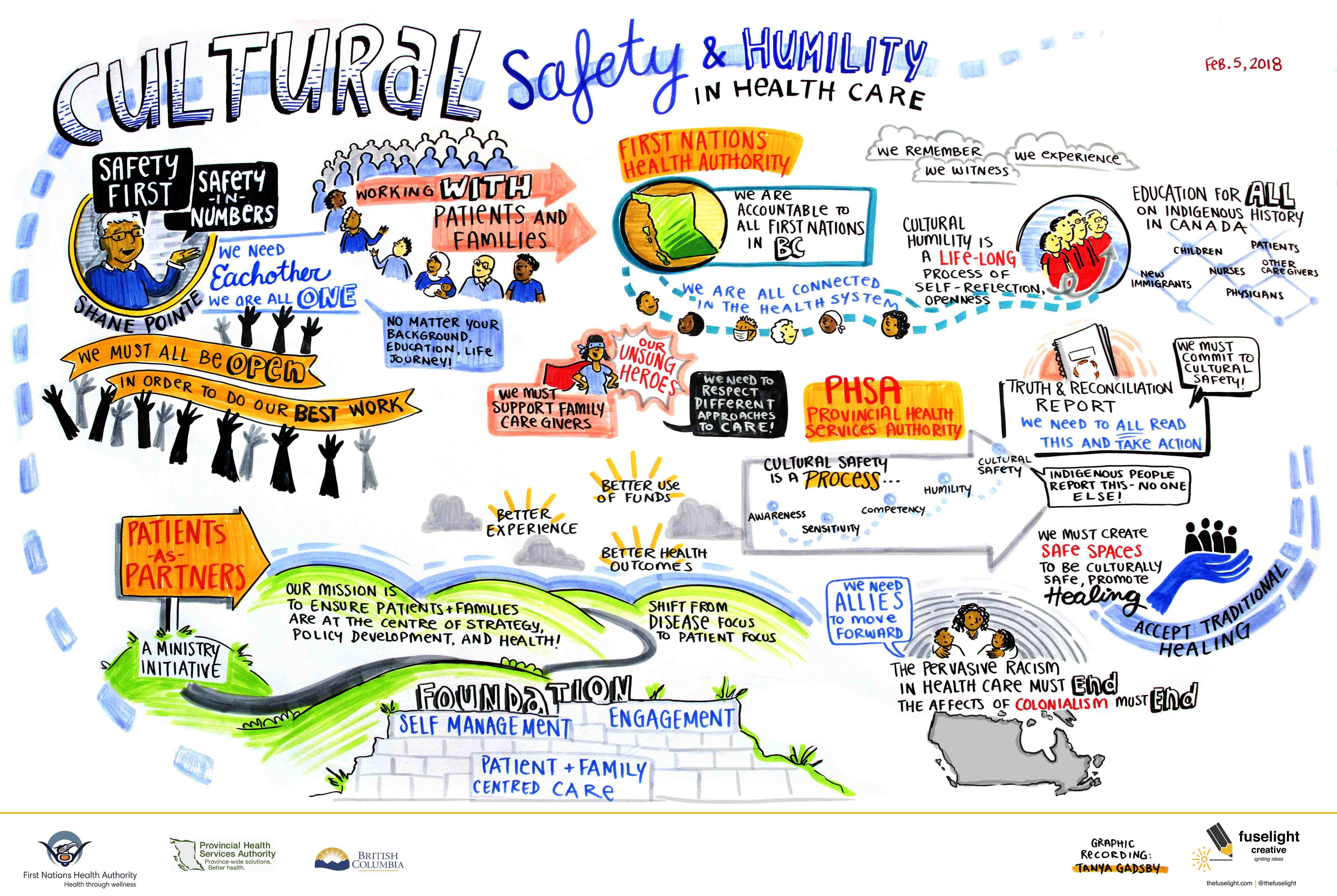 Cultural safety graphic recording, health care graphic, live illustration, live scribing, Vancouver bc graphic recording, graphic facilitation, visual notes, live drawing, Indigenous health