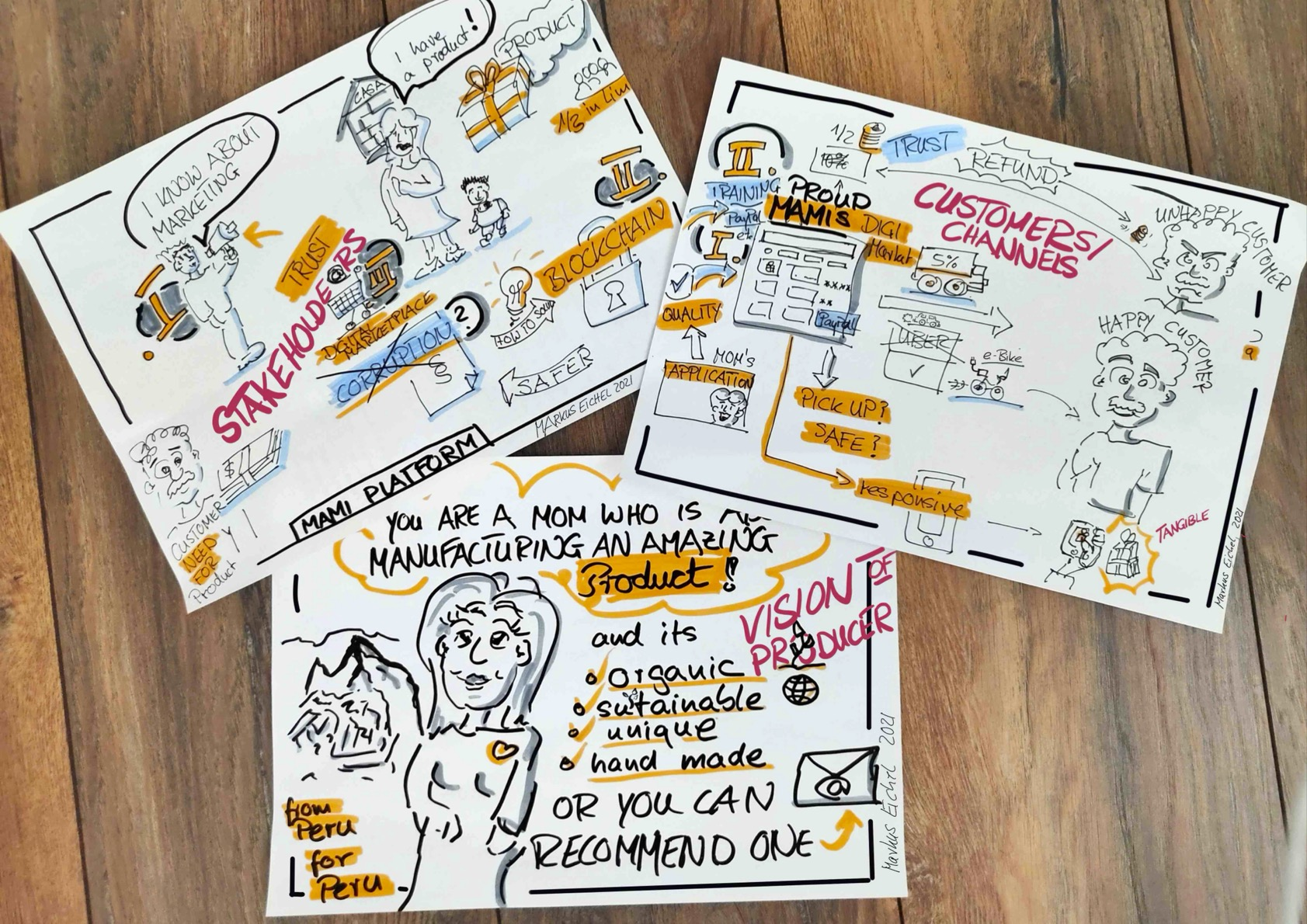 hybrid example - analog sketching within a virtual session of agile Design Thinking and Business Modelling - visualization by Markus Eichel from facilitation.space