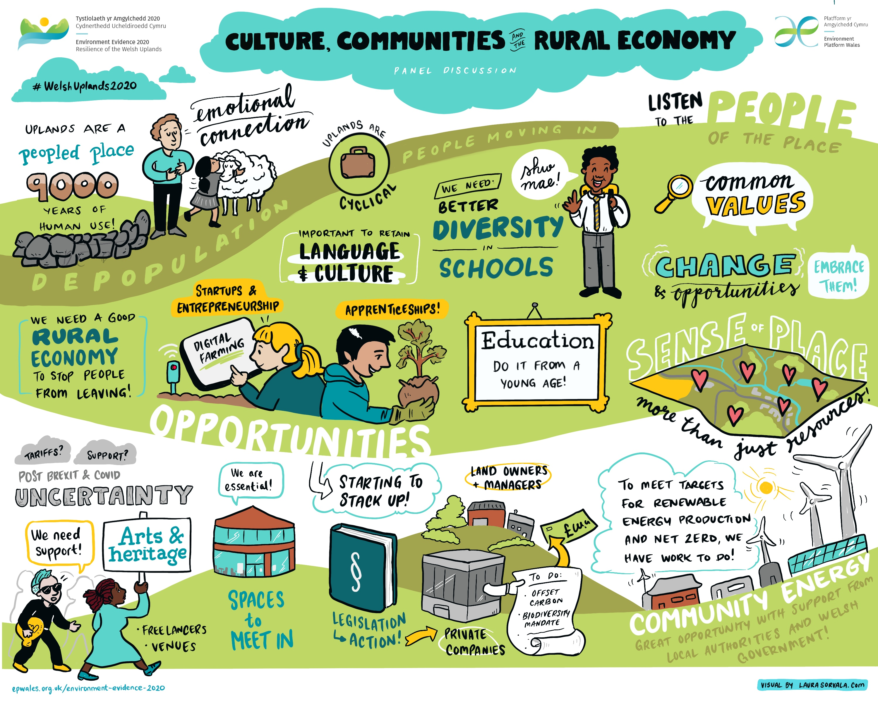Visual summary of a panel discussion on culture, communities and rural economy in Wales.