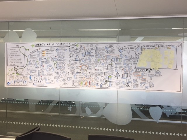 Graphic Recording - EaaS