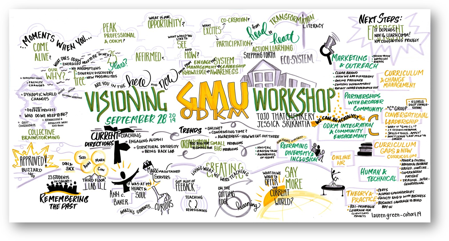 Visual notes from a day long participatory visioning session for an organization development graduate program.