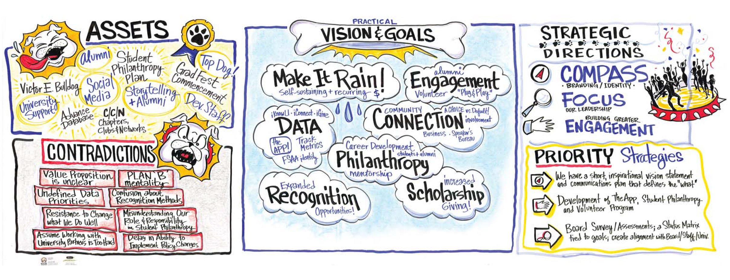 Strategic Plan Capture for Alumni Association