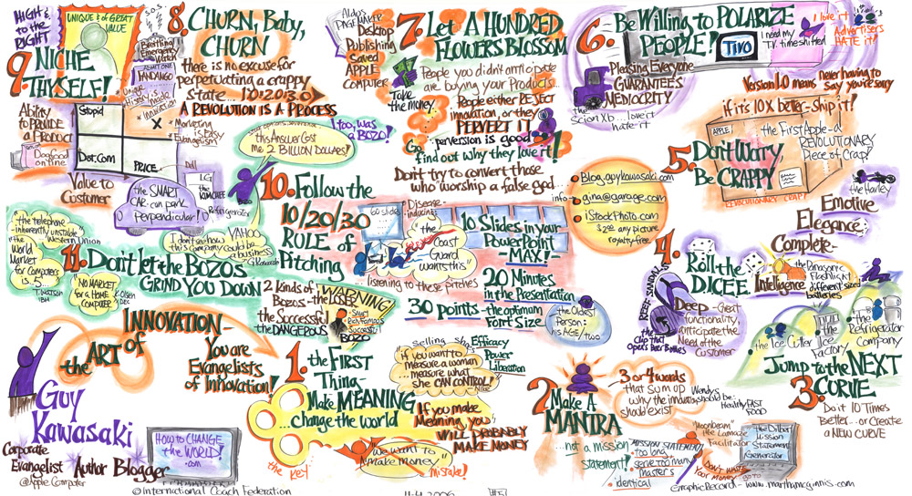 Guy Kawasaki-Graphic Recording by Martha McGinnis