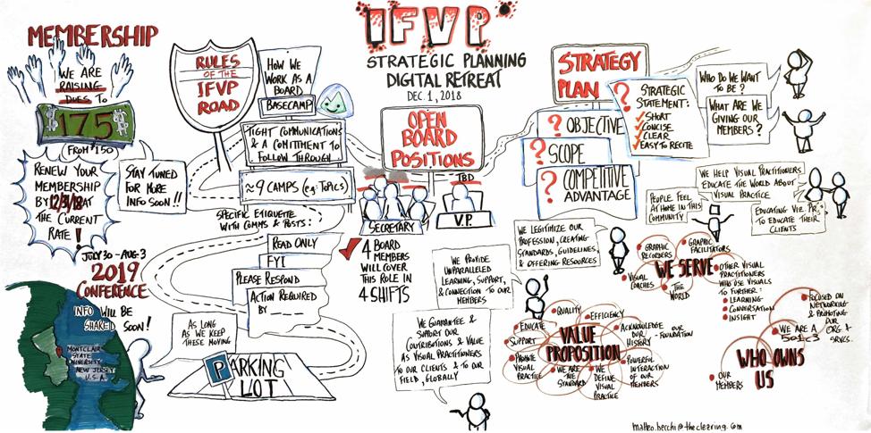 IFVP Board Meeting