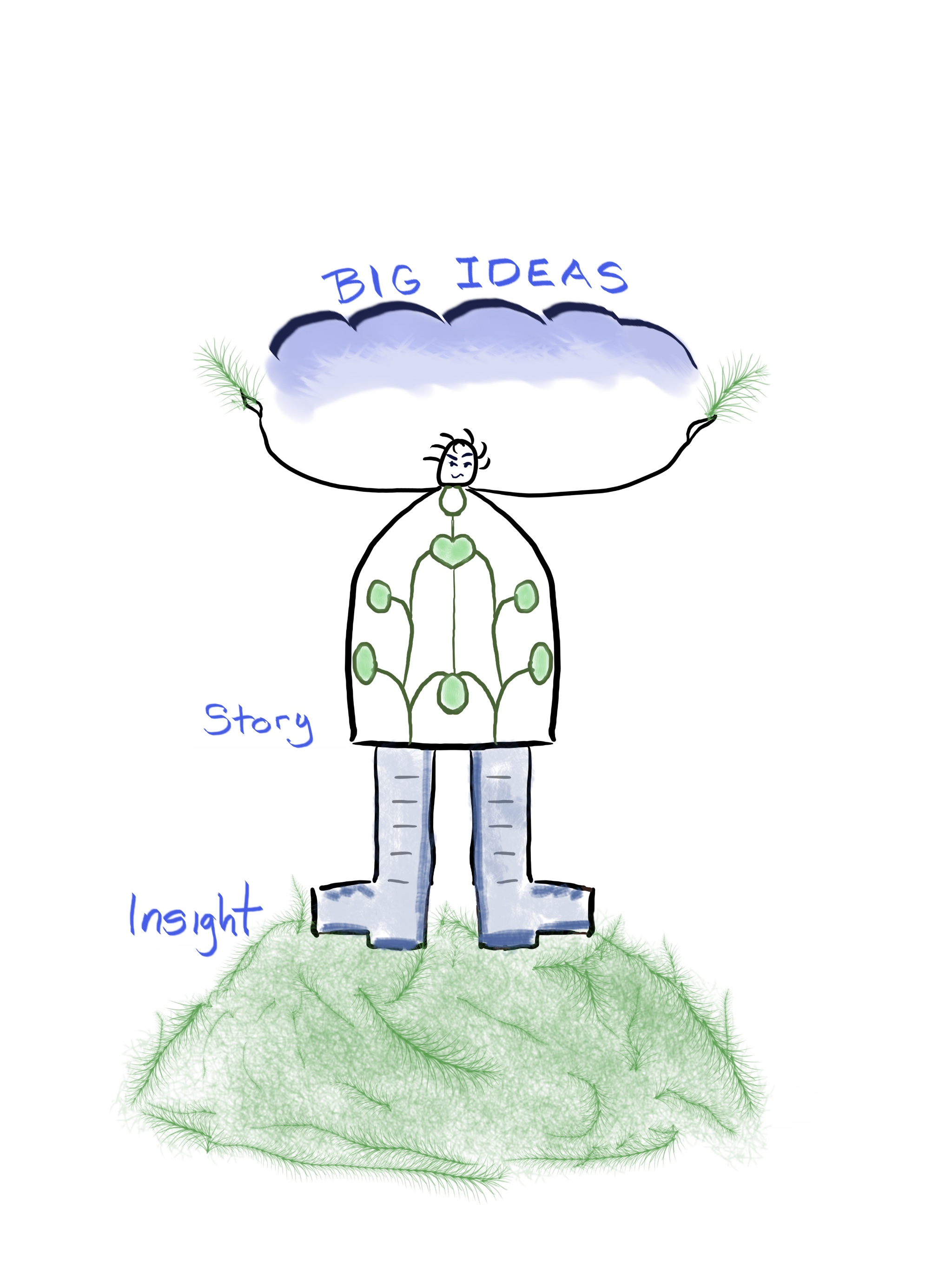 Big Ideas Story Map of a persons body