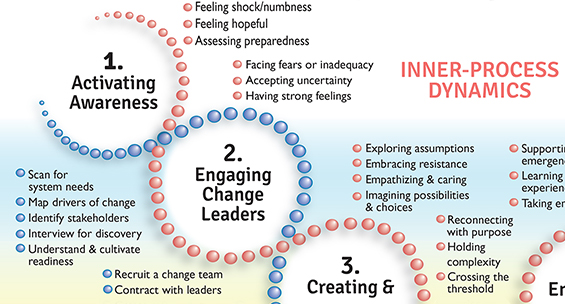 Designing and Leading Change