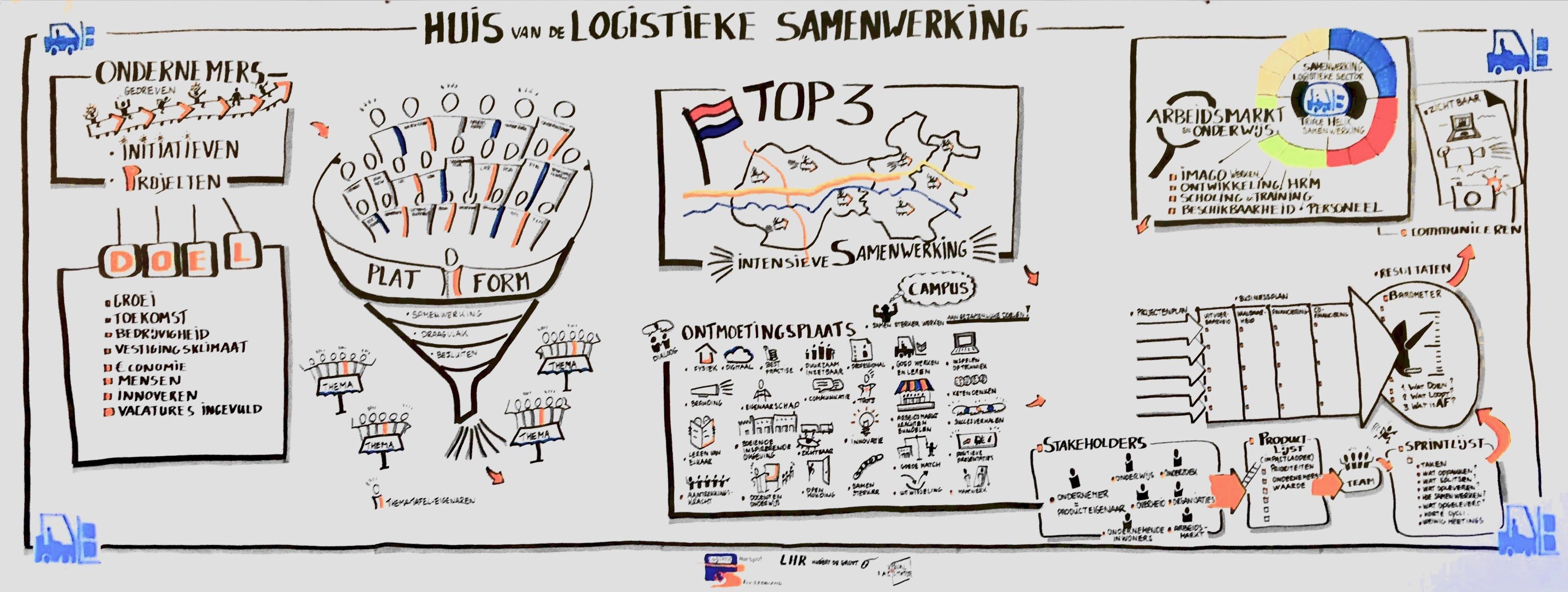 Visual Consulting Entrepreneurs Logistics