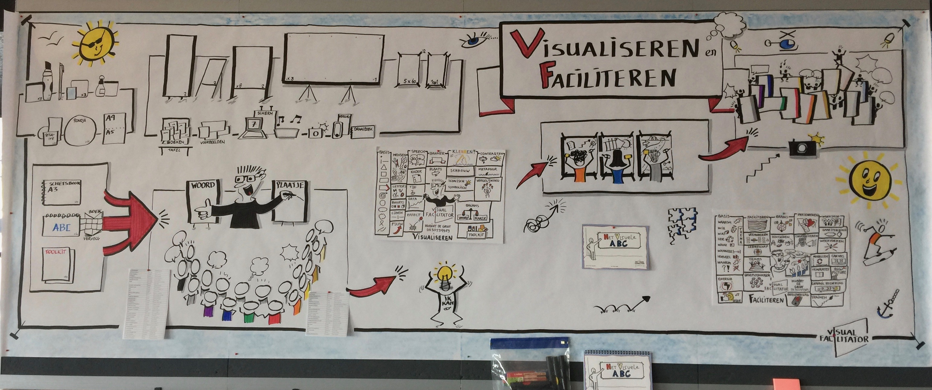 Training People Facilitation and Visualization