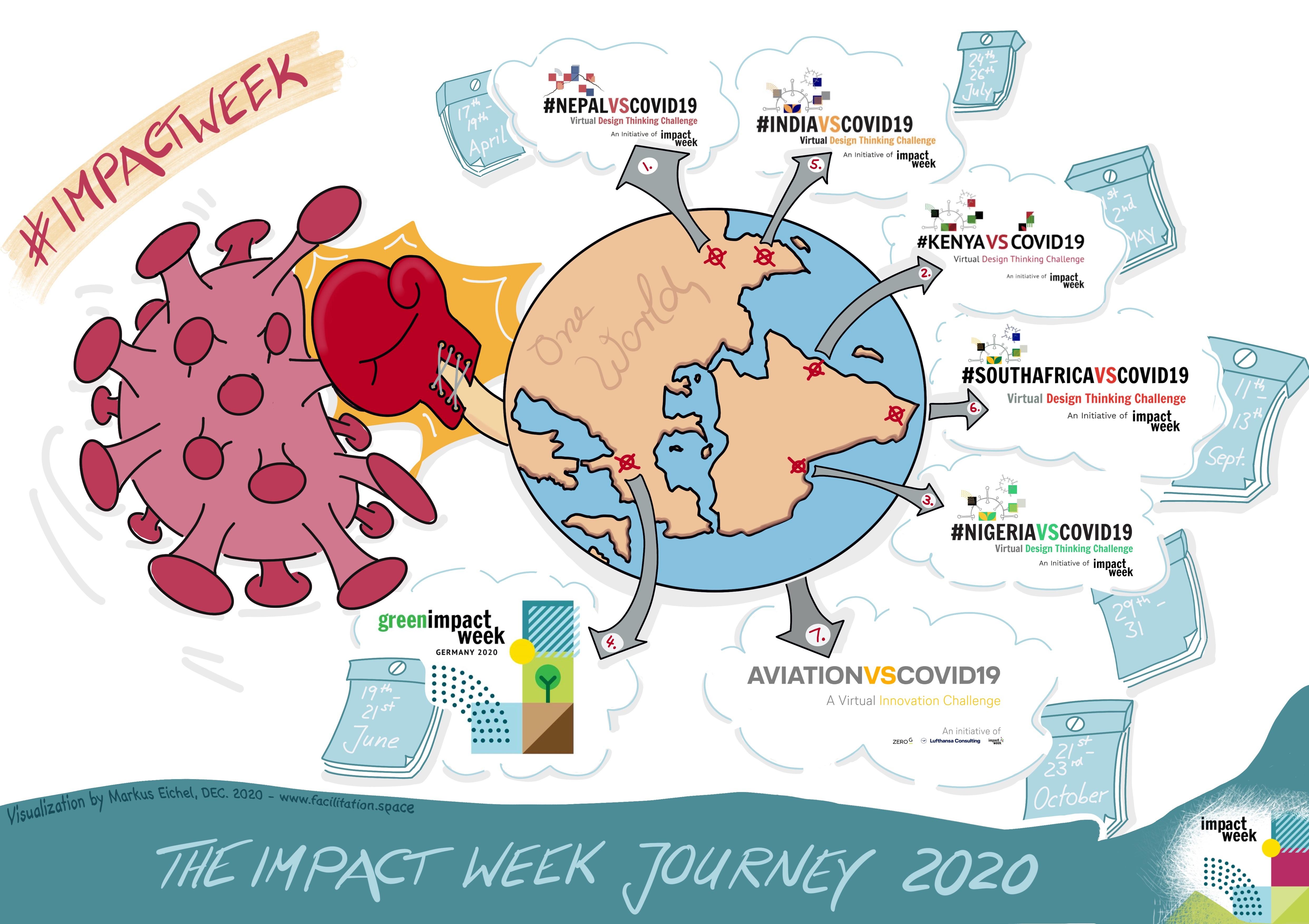 The Impact Week Journey 2020 - visualisation by Markus Eichel www.facilitation.space
