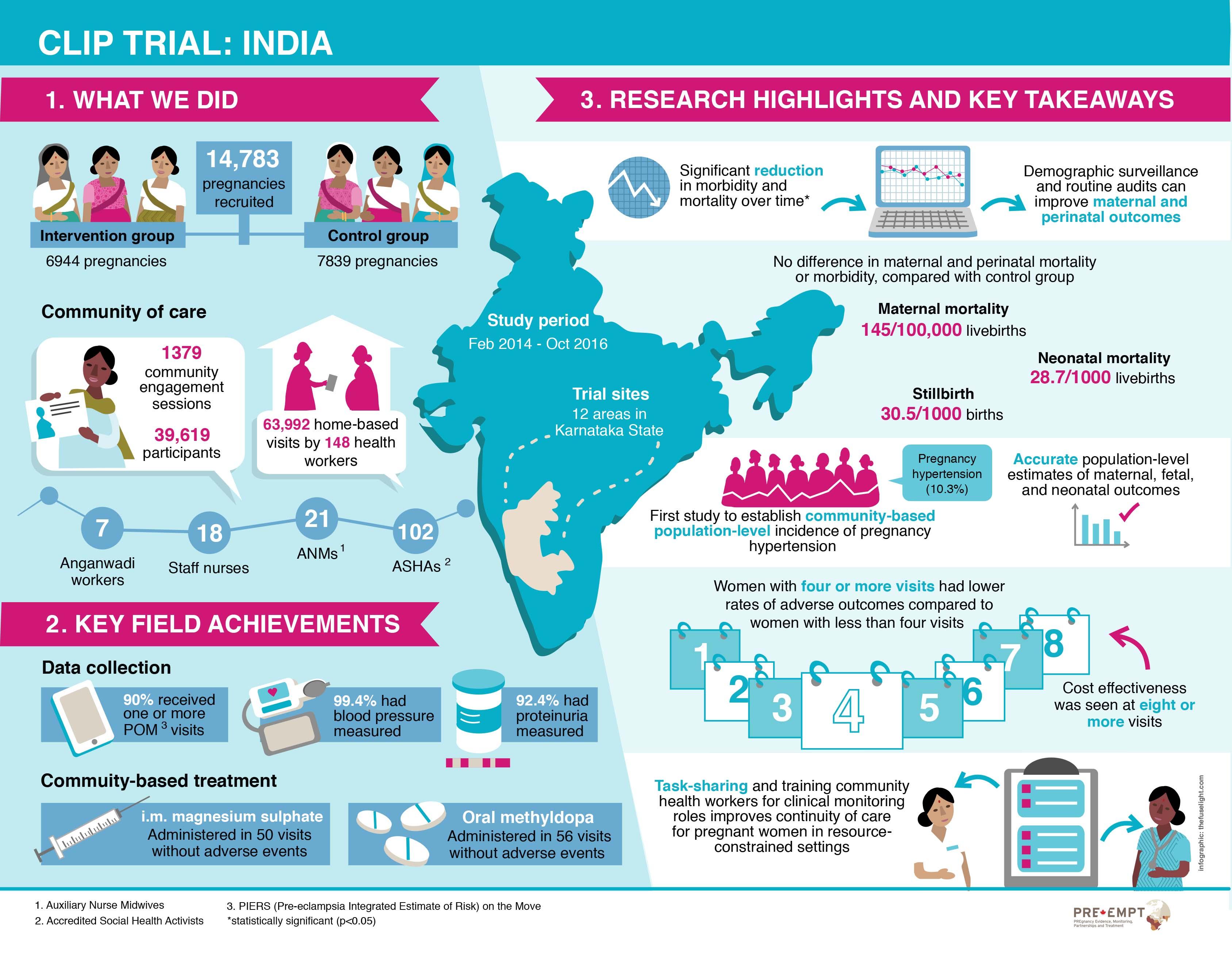 infographic, visual science, preeclampsia, PRE-EMPT, India preeclampsia