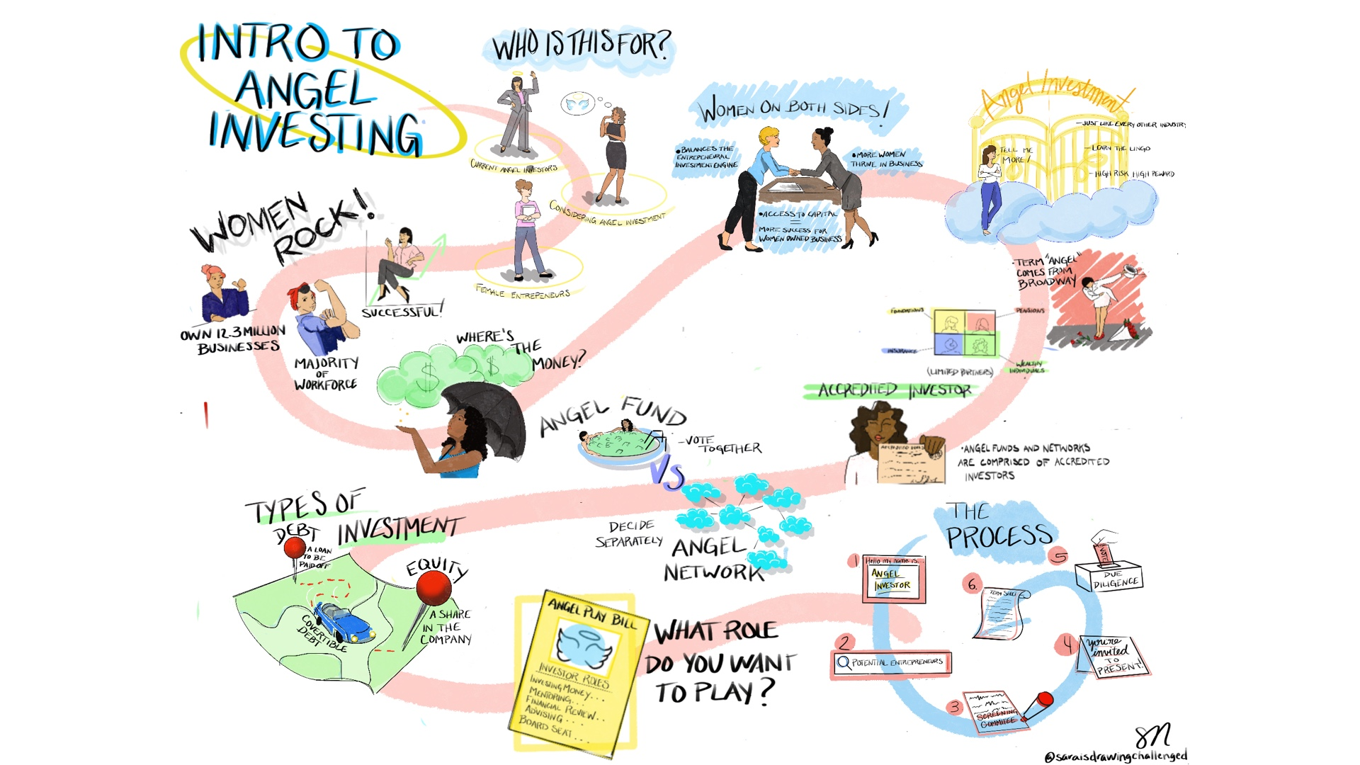 A flow chart from my first Graphic Recording Job.
