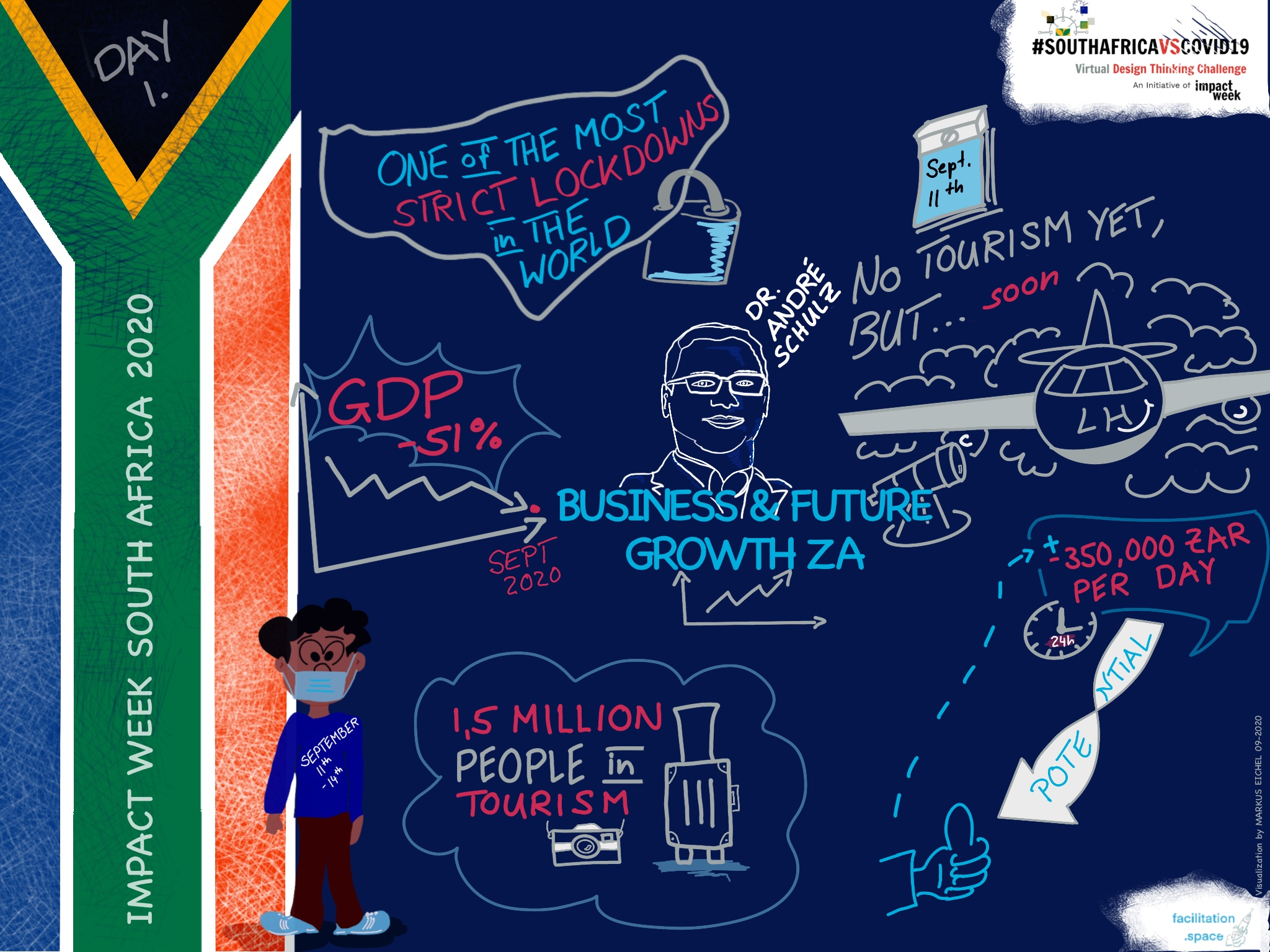 Graphic Recording - Key Note Dr. Andre Schulz - Impact Week South Africa 2020 visualization by Markus Eichel from facilitation.space