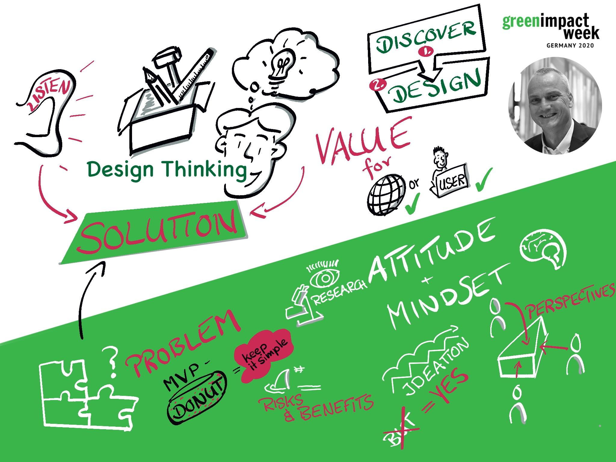 Graphic Recording - Keynote Design Thinking - Joern Bruecker - Green Impact Week Germany 2020 visualization by Markus Eichel from facilitation.space