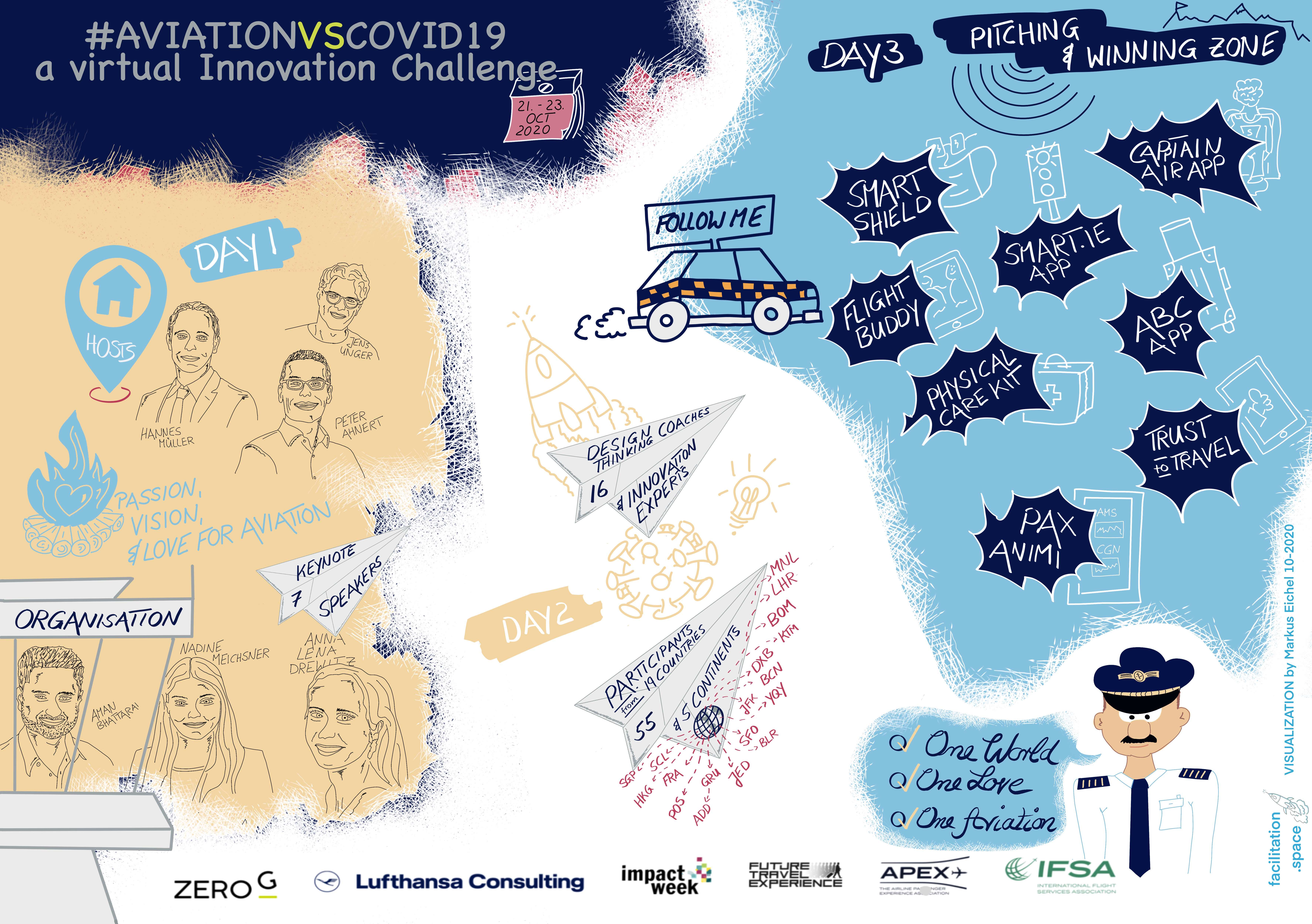 Knowledge Wall AVIATIONvsCOVID19 2020 - visualisation by Markus Eichel from facilitation.space