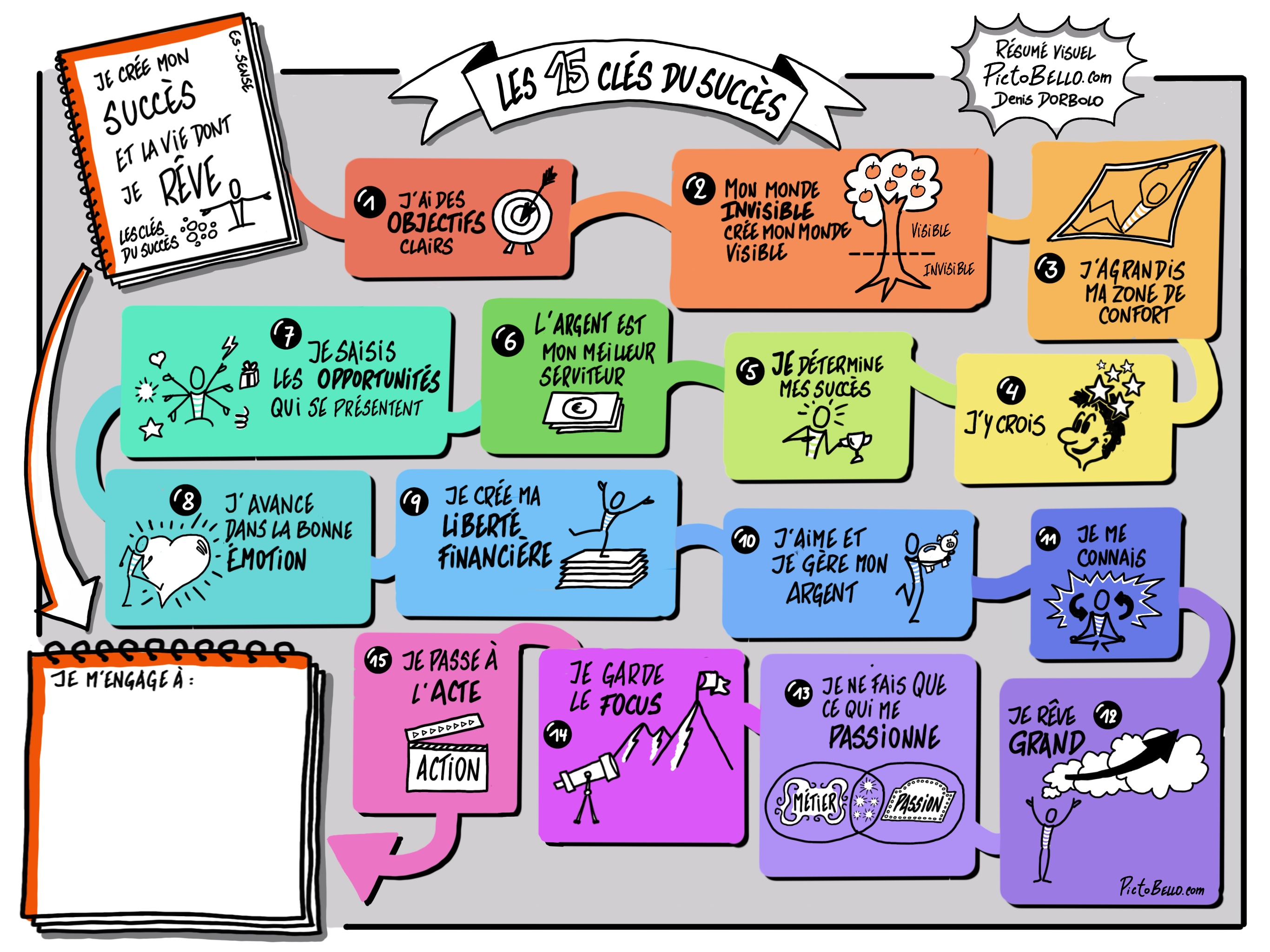 Les 15 clés du Succès - Pictobello.com
