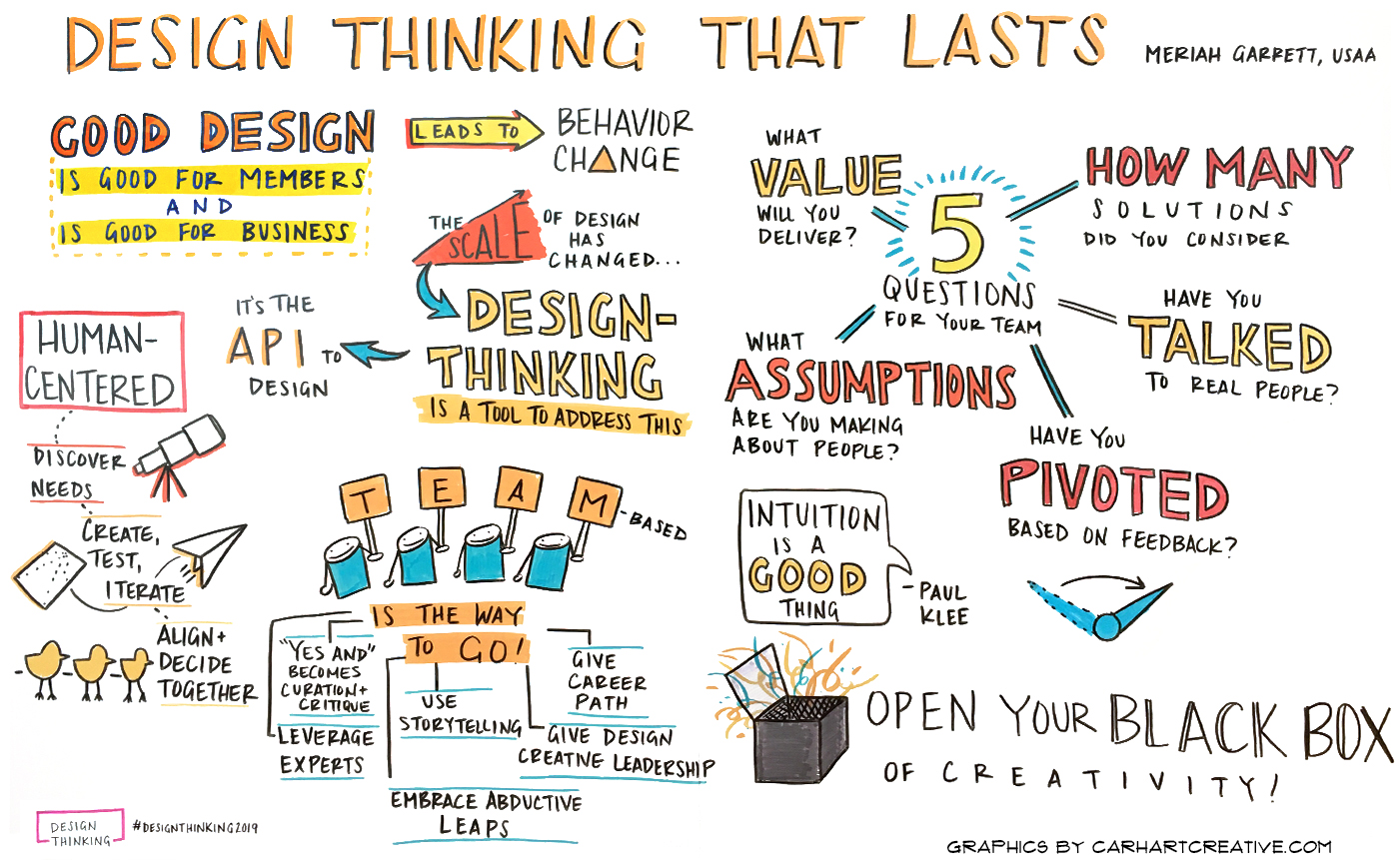 graphic recording Design Thinking Conference