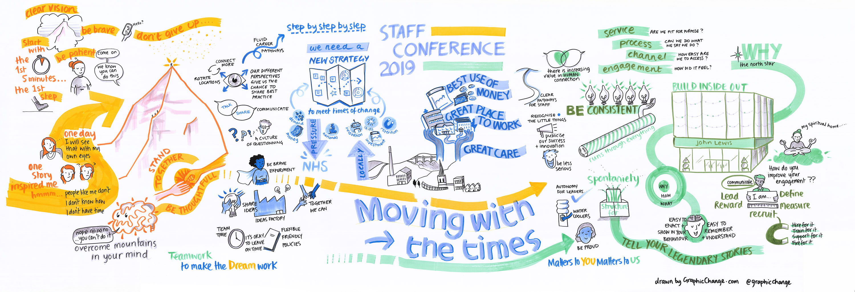 Live graphic recording of 1 day staff conference