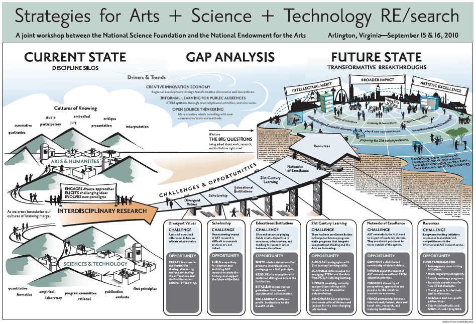 Strategies for Arts + Science + Technology RE/search