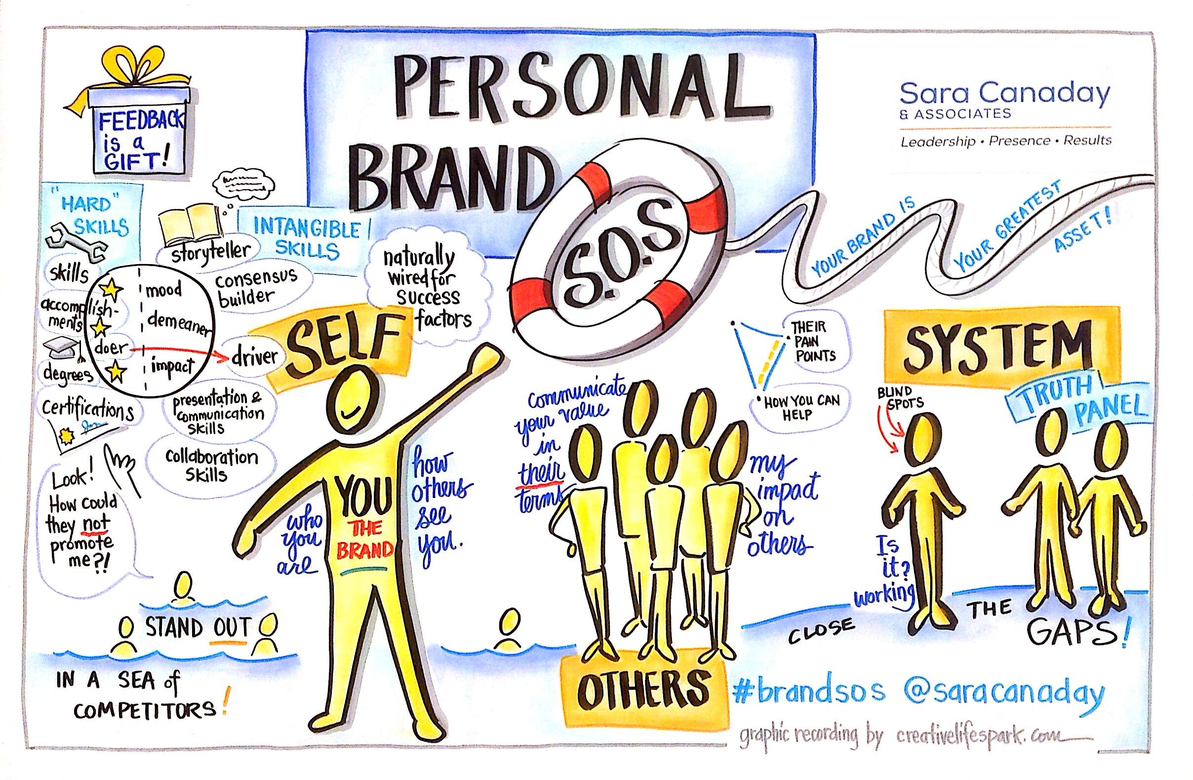 Personal Brand SOS