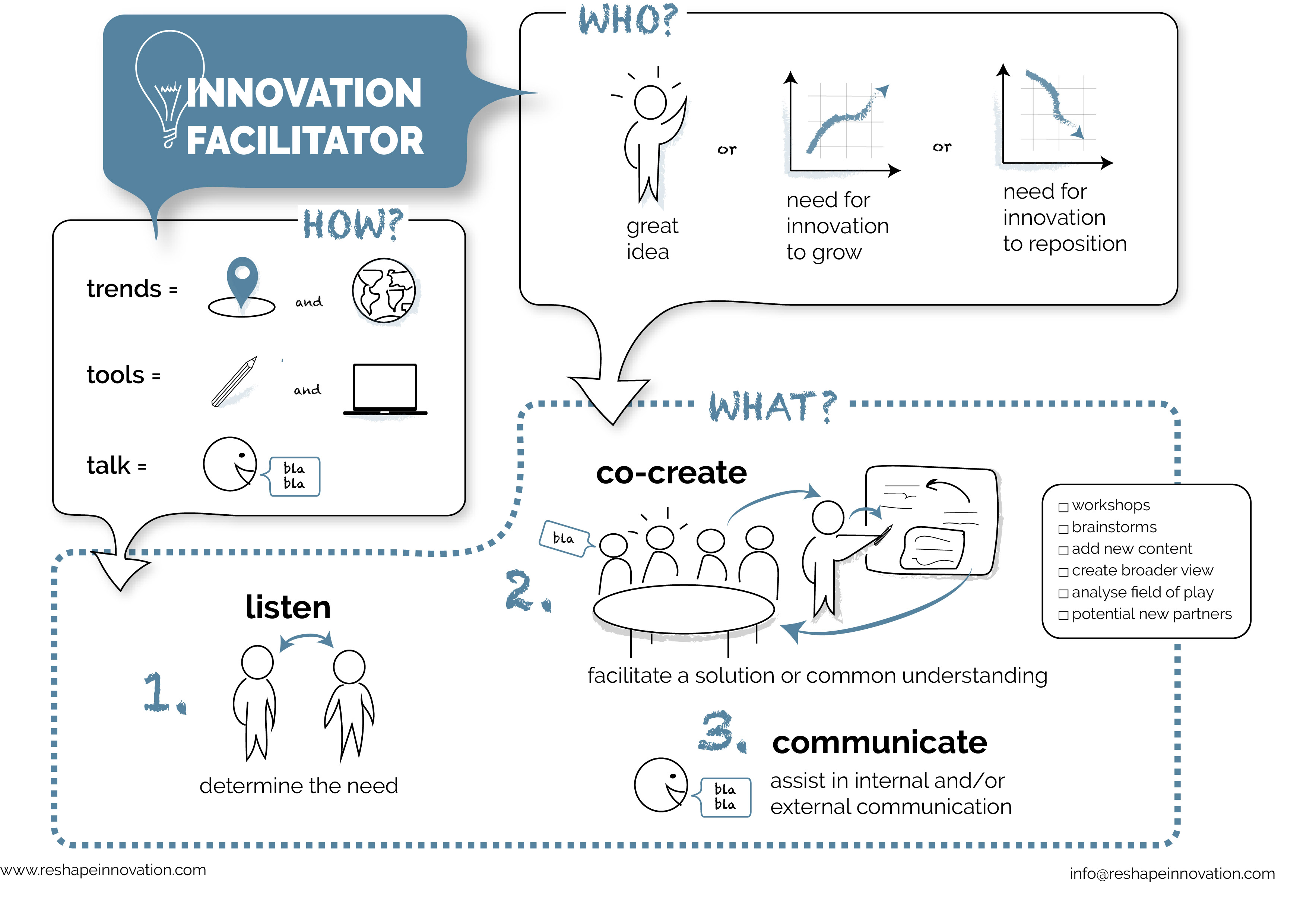 What is an innovation facilitator?