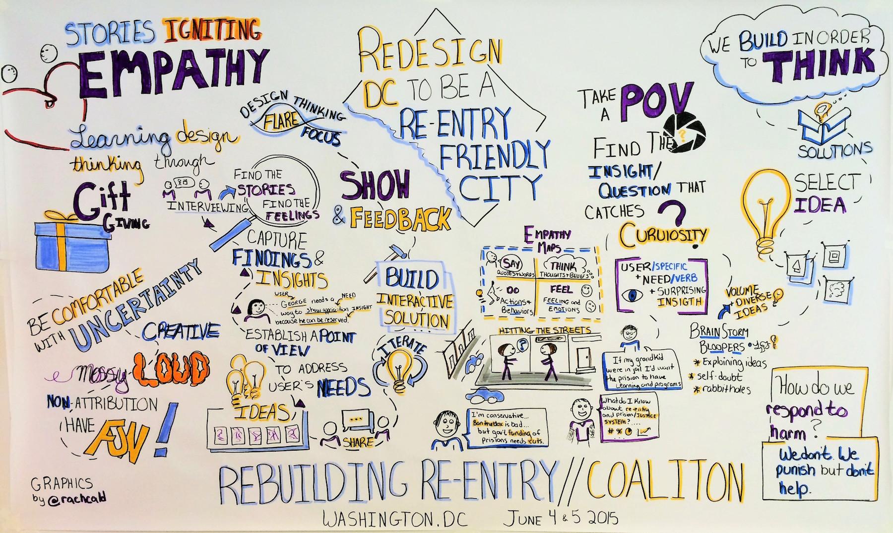graphic recording by Rachel Thompson of Daring Studios
