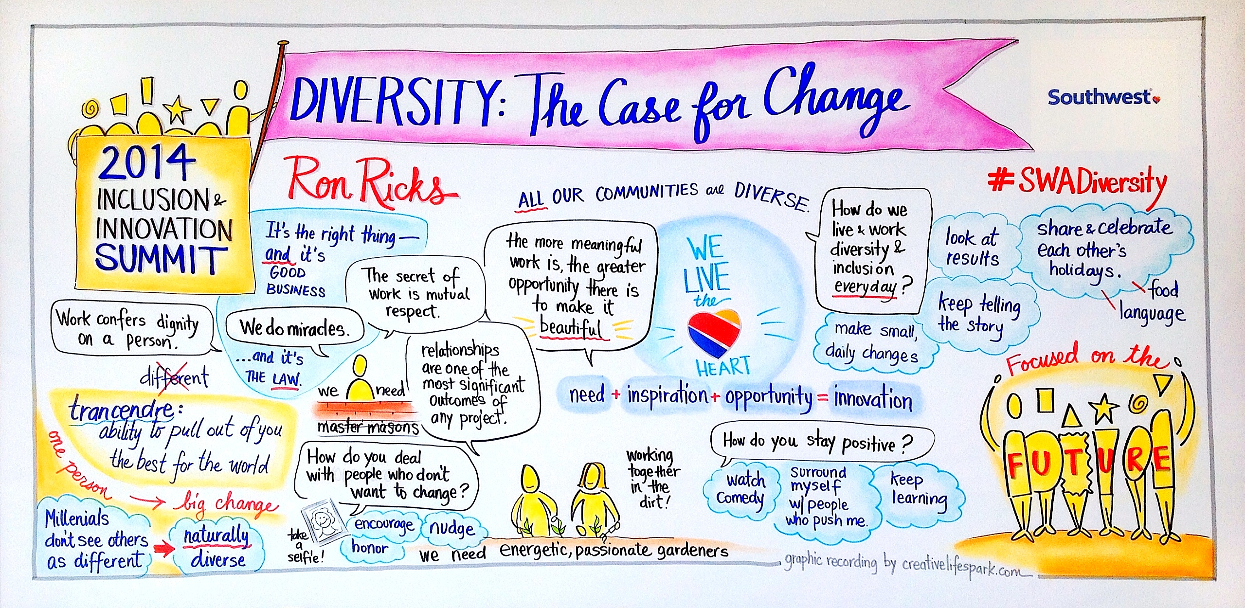 SWA Diversity The Case for Change