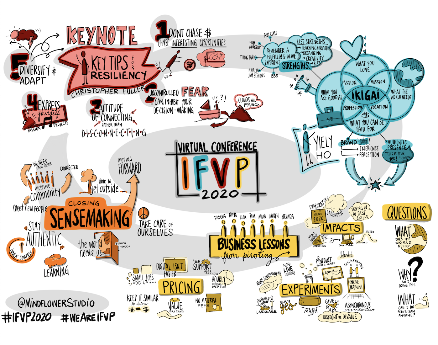 IFVP Conference Day 1 Graphic Recording