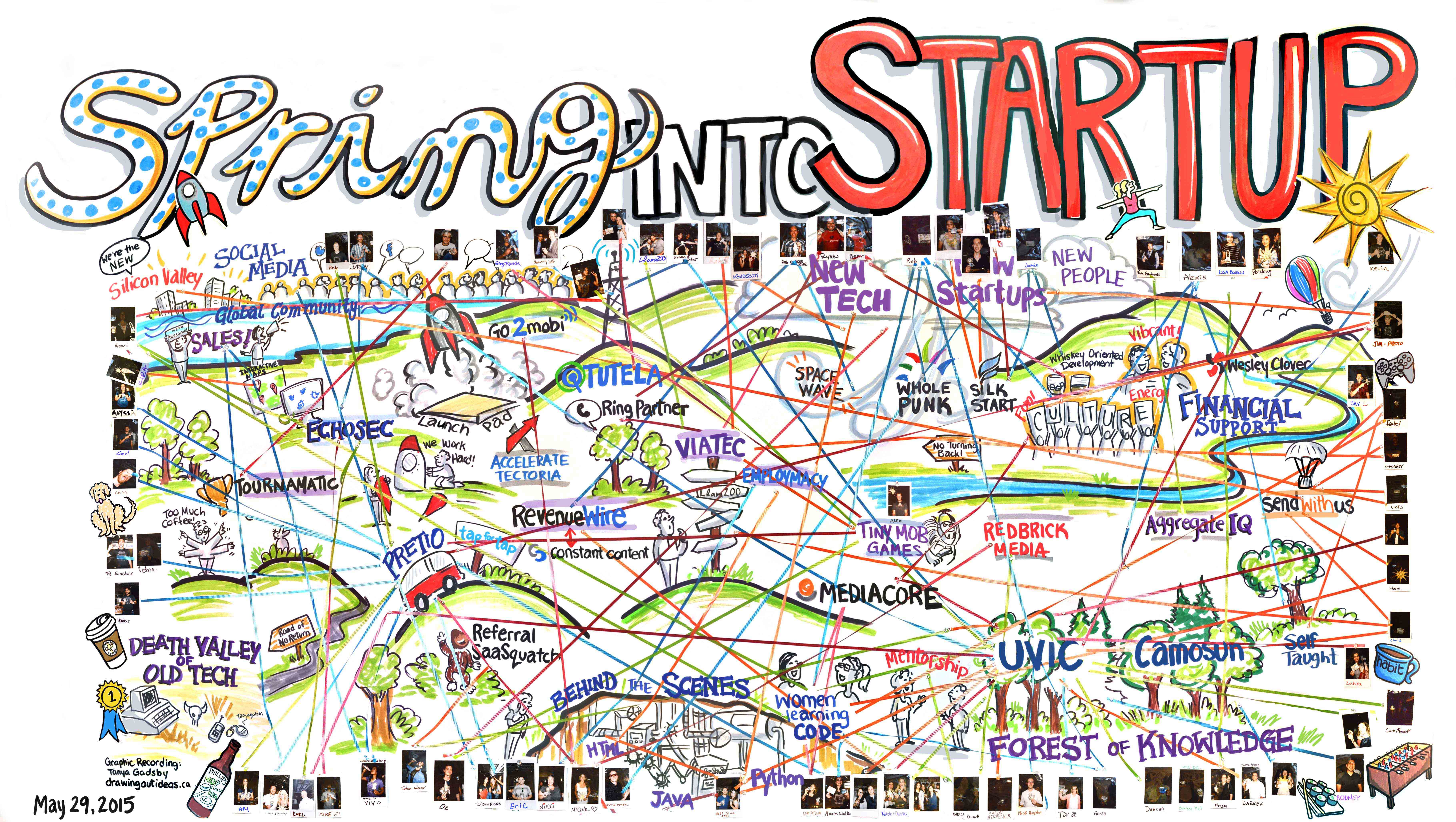 Interactive Graphic Recording, ribbon map, startup landscape, visual recording, live illustration, hands on graphics, interactive map