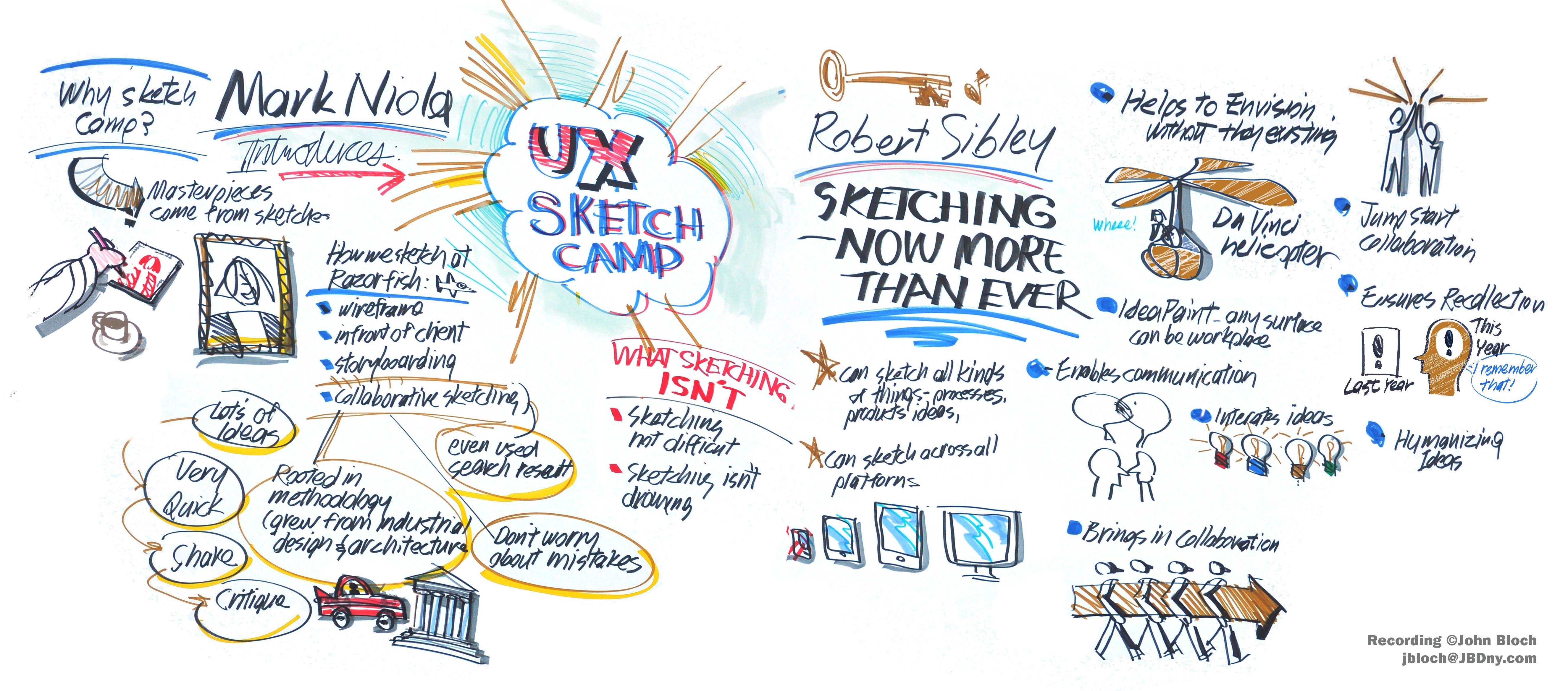 UX Sketchcamp - keynote - Niola