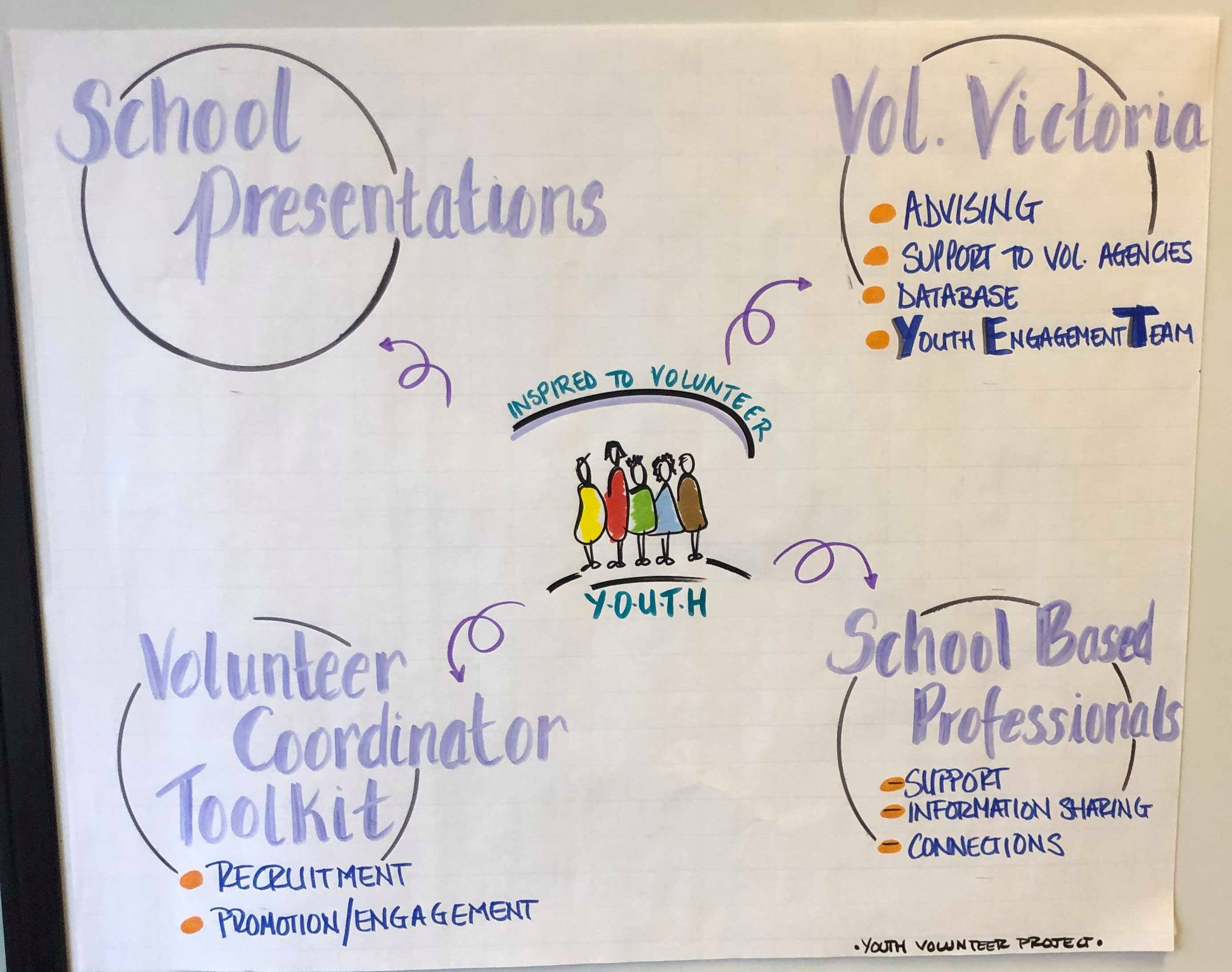 Volunteer Victoria Visual Project Overview
