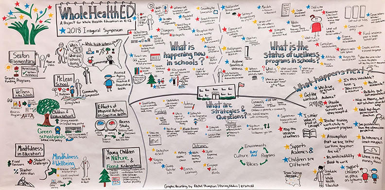 WorldHealthED Graphic Recording by Rachel Thompson of Daring Studios
