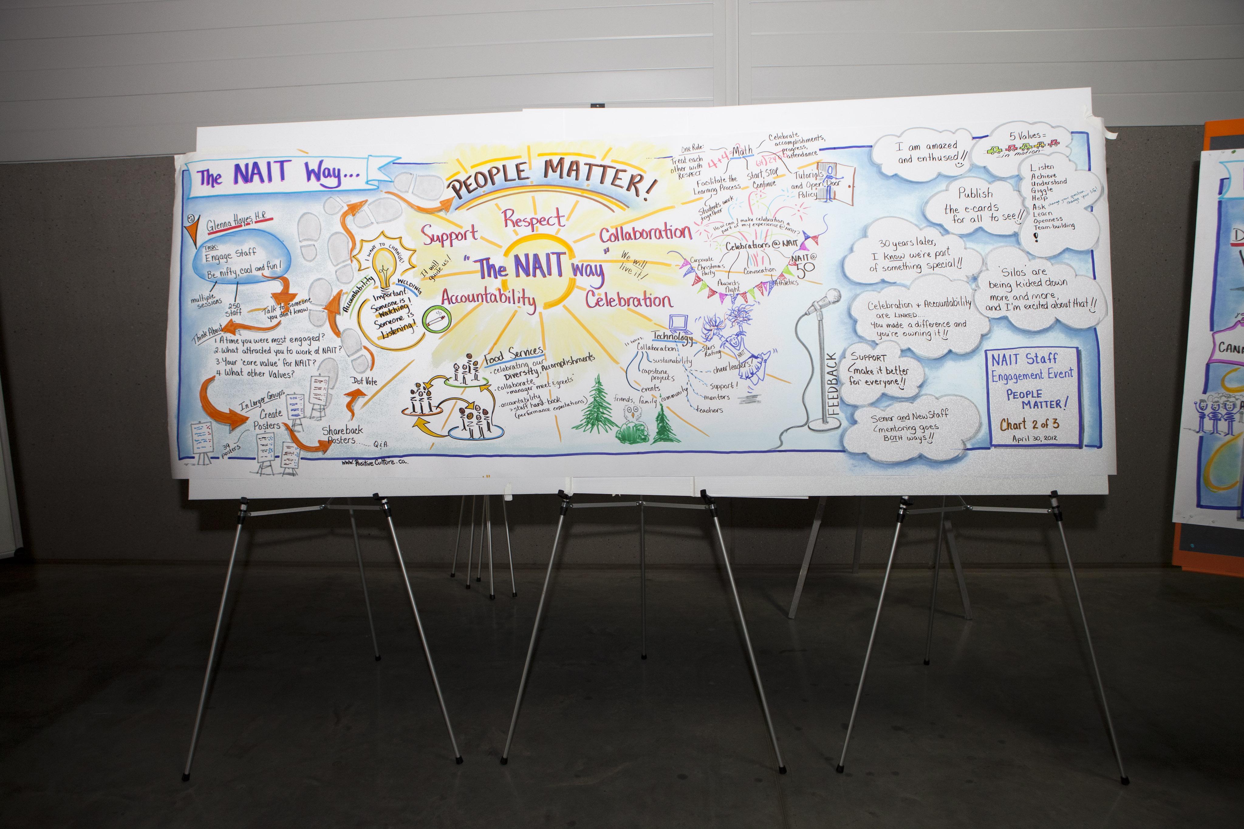 NAIT Staff Event; positive culture graphic recording