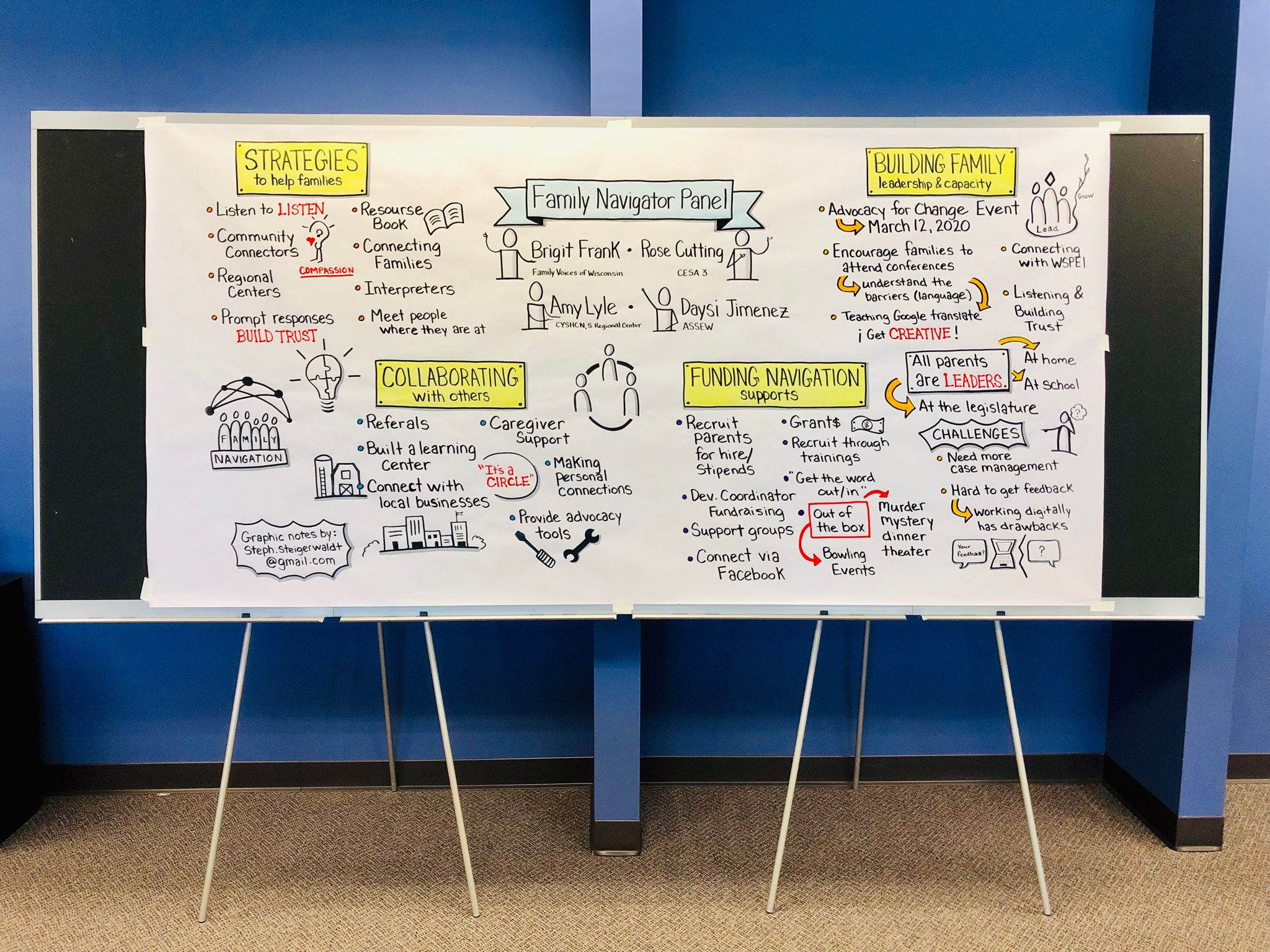 Graphic Recording for Act Early State Team Meeting 2019