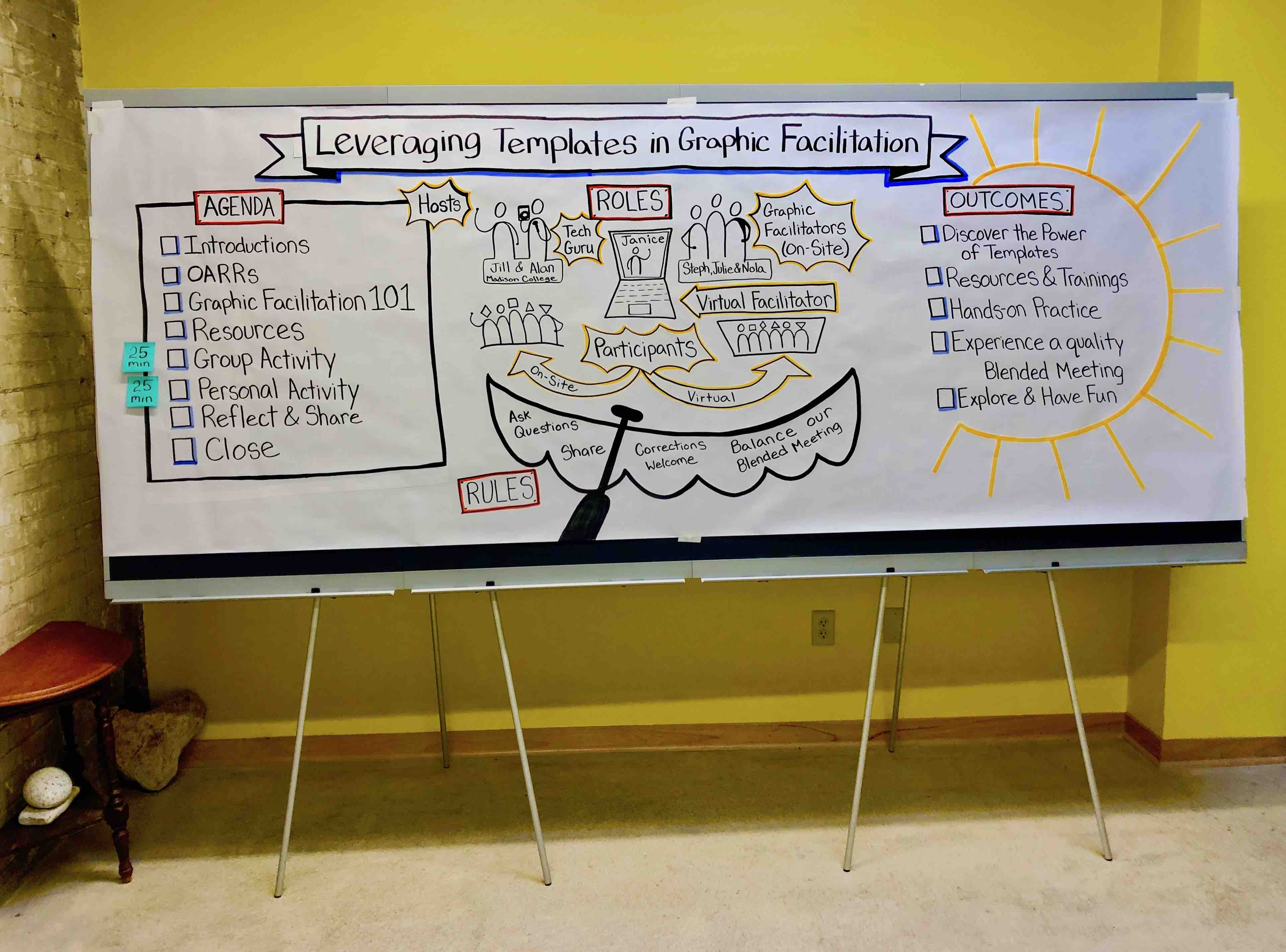 Custom Chart for Focus on Facilitation Community of Practice Presentation