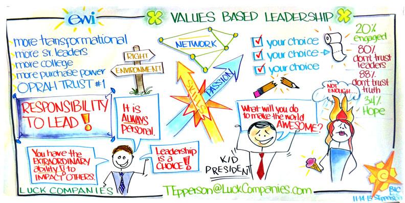 Values Based Leadership Visual Recording for ewi